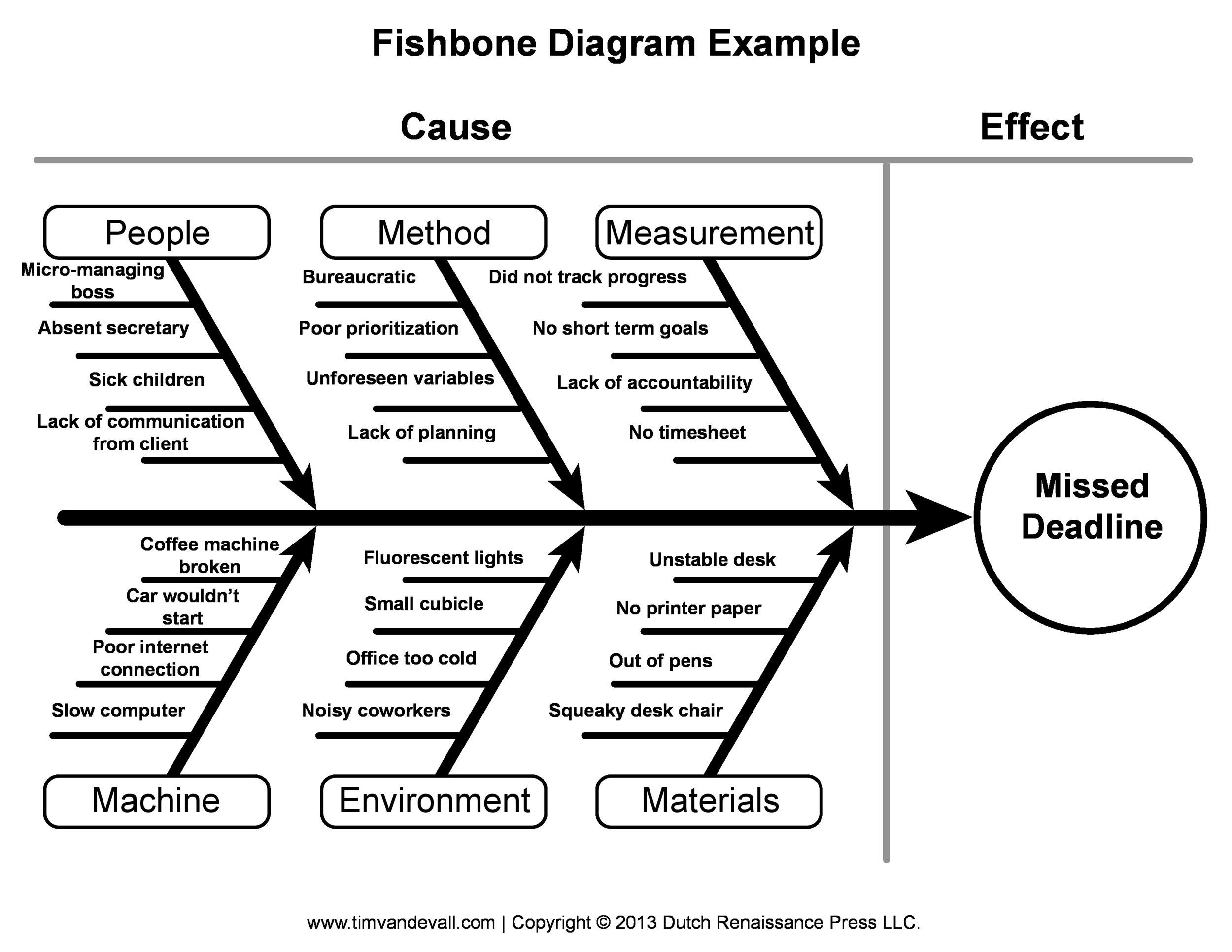 printable fishbone diagram template 09 - Fishbone Model Template