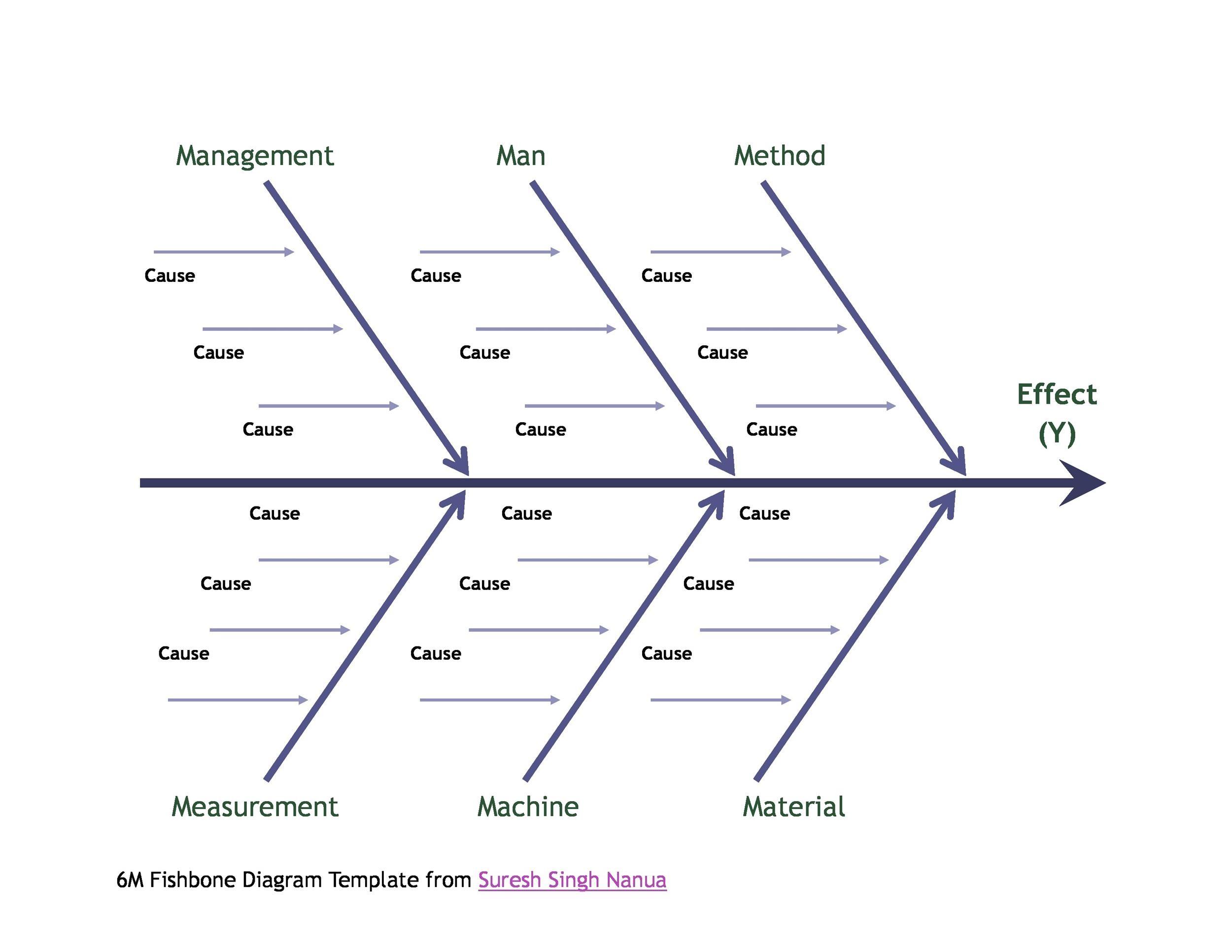 Free Fishbone Diagram Template 14