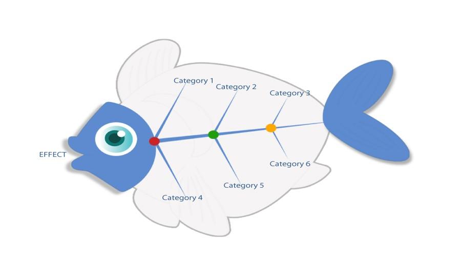 Free Fishbone Diagram Template 34