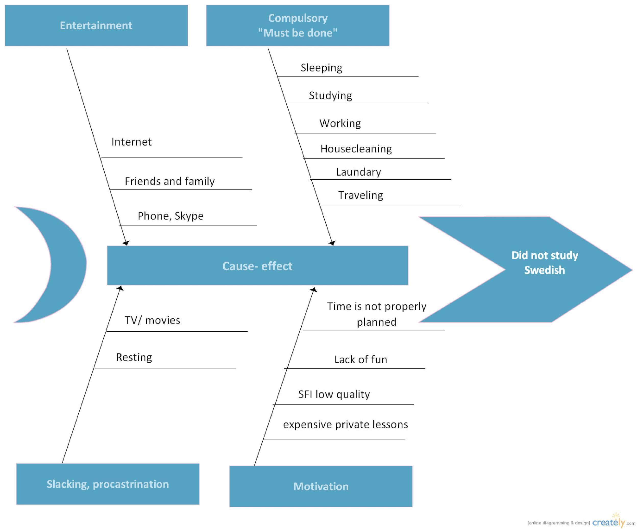 Free Fishbone Diagram Template 38