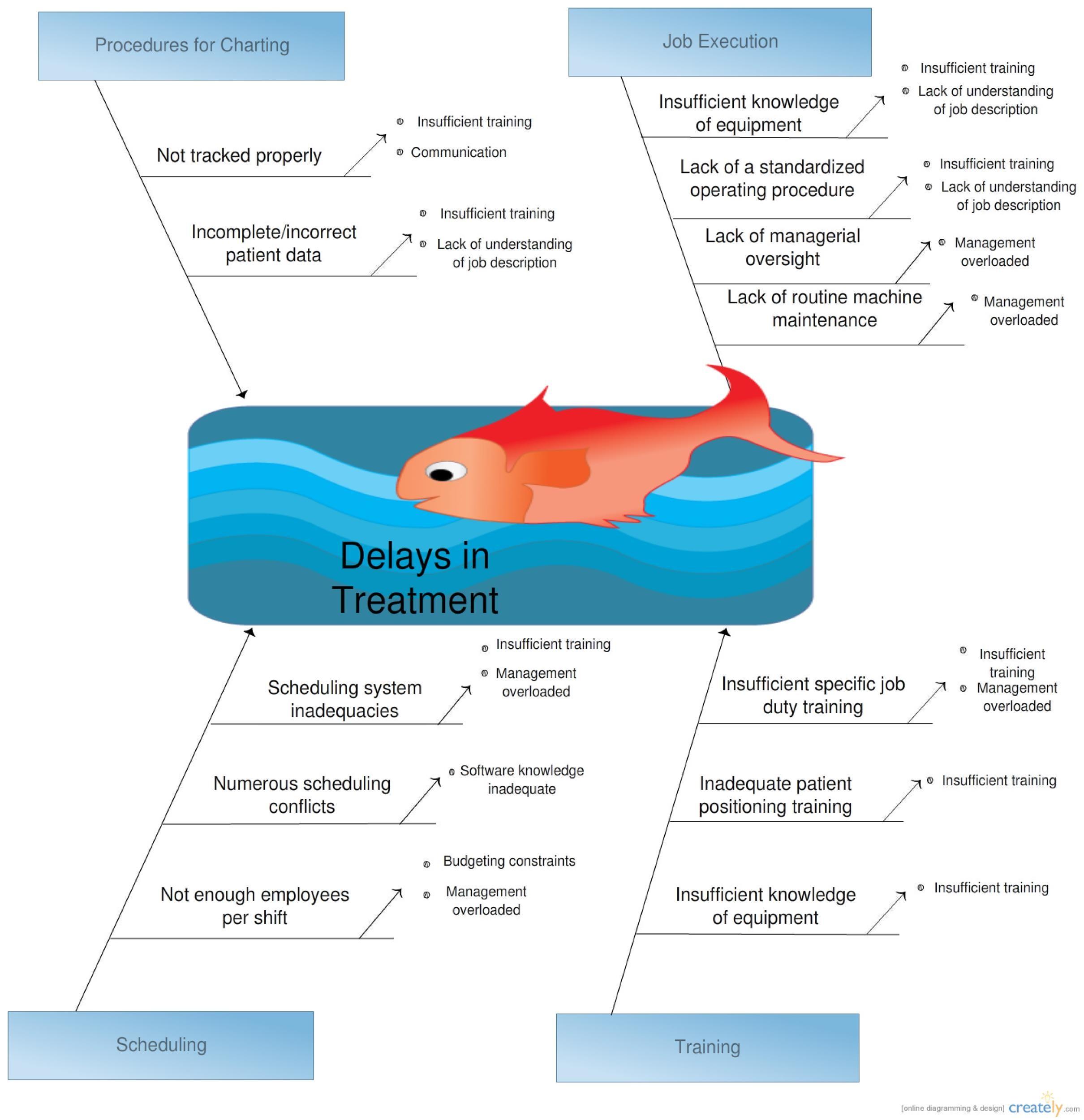 Free Fishbone Diagram Template 39