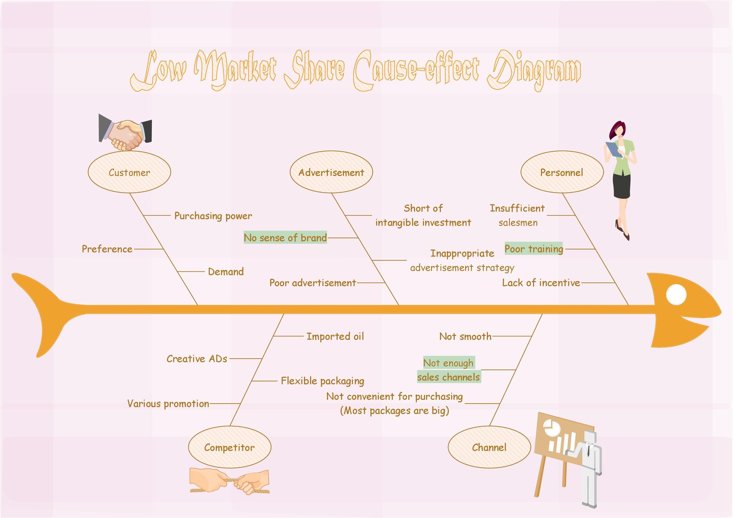 Free Fishbone Diagram Template 41