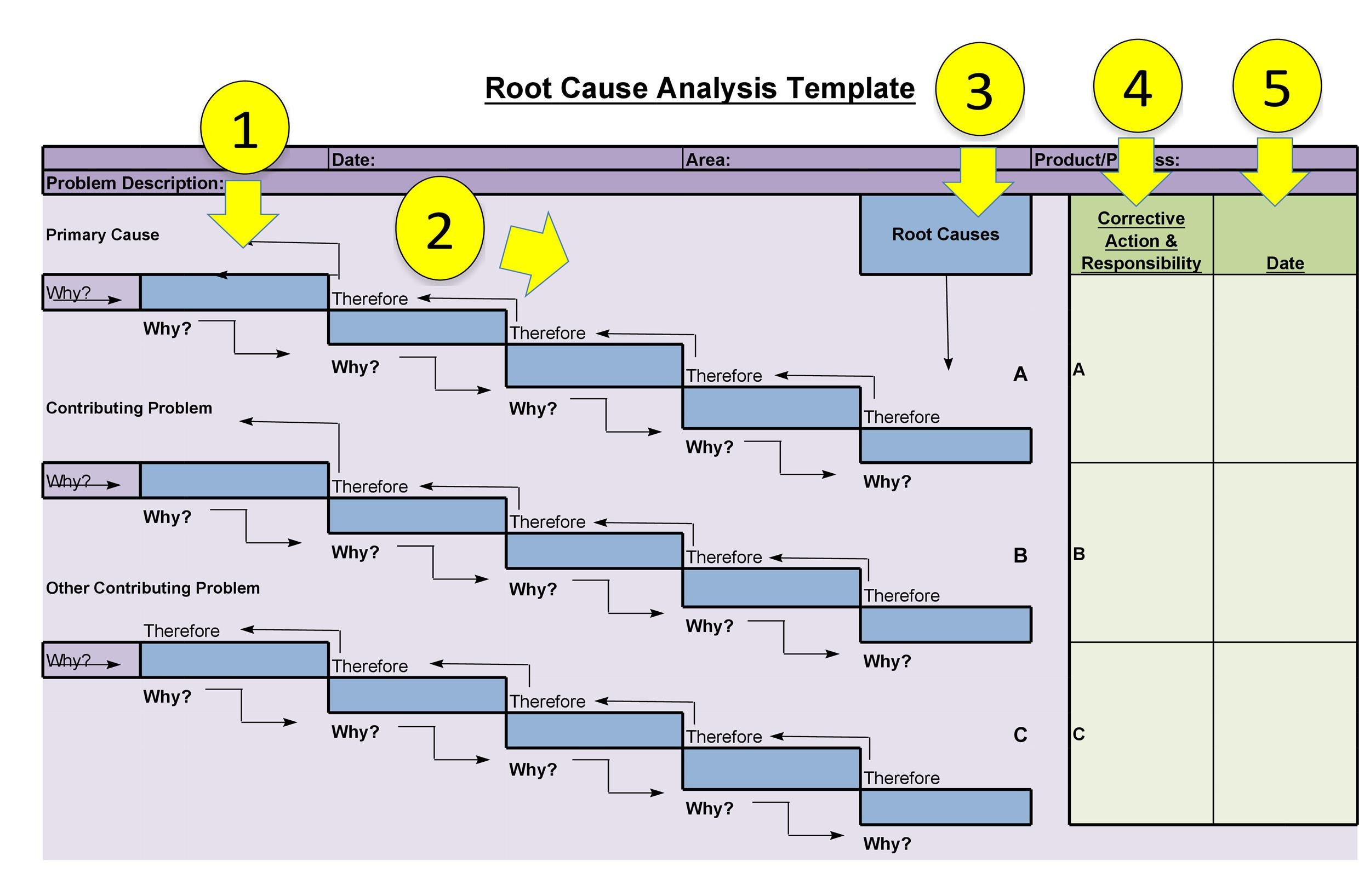 Free Root Cause Analysis Template 21