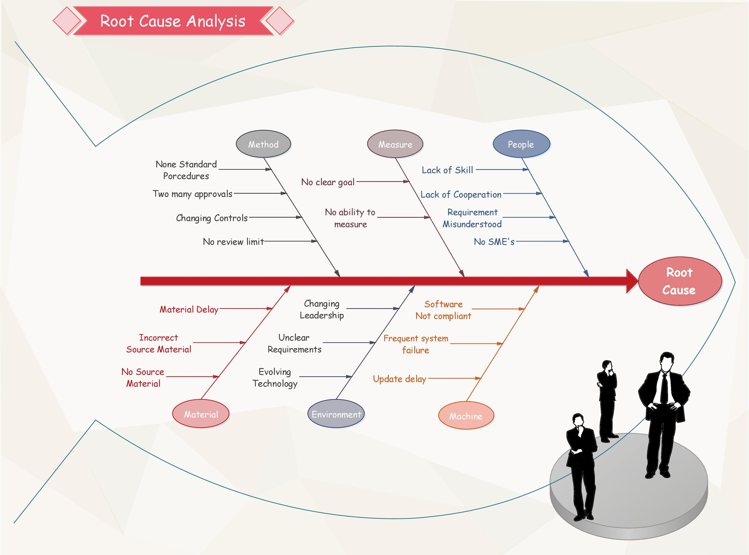 Free Root Cause Analysis Template 29