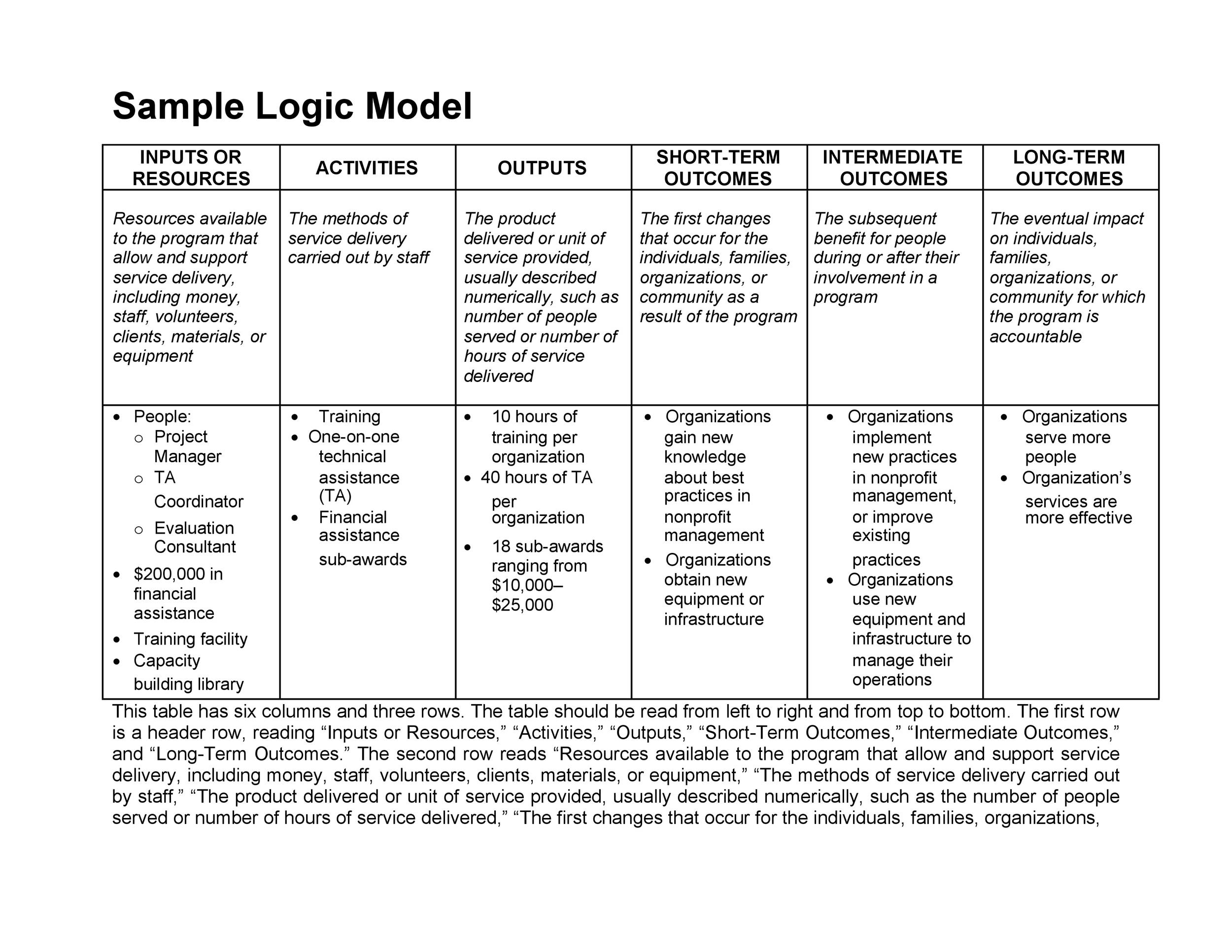Wonderful Sample Logic Model Template Contemporary  Example Resume