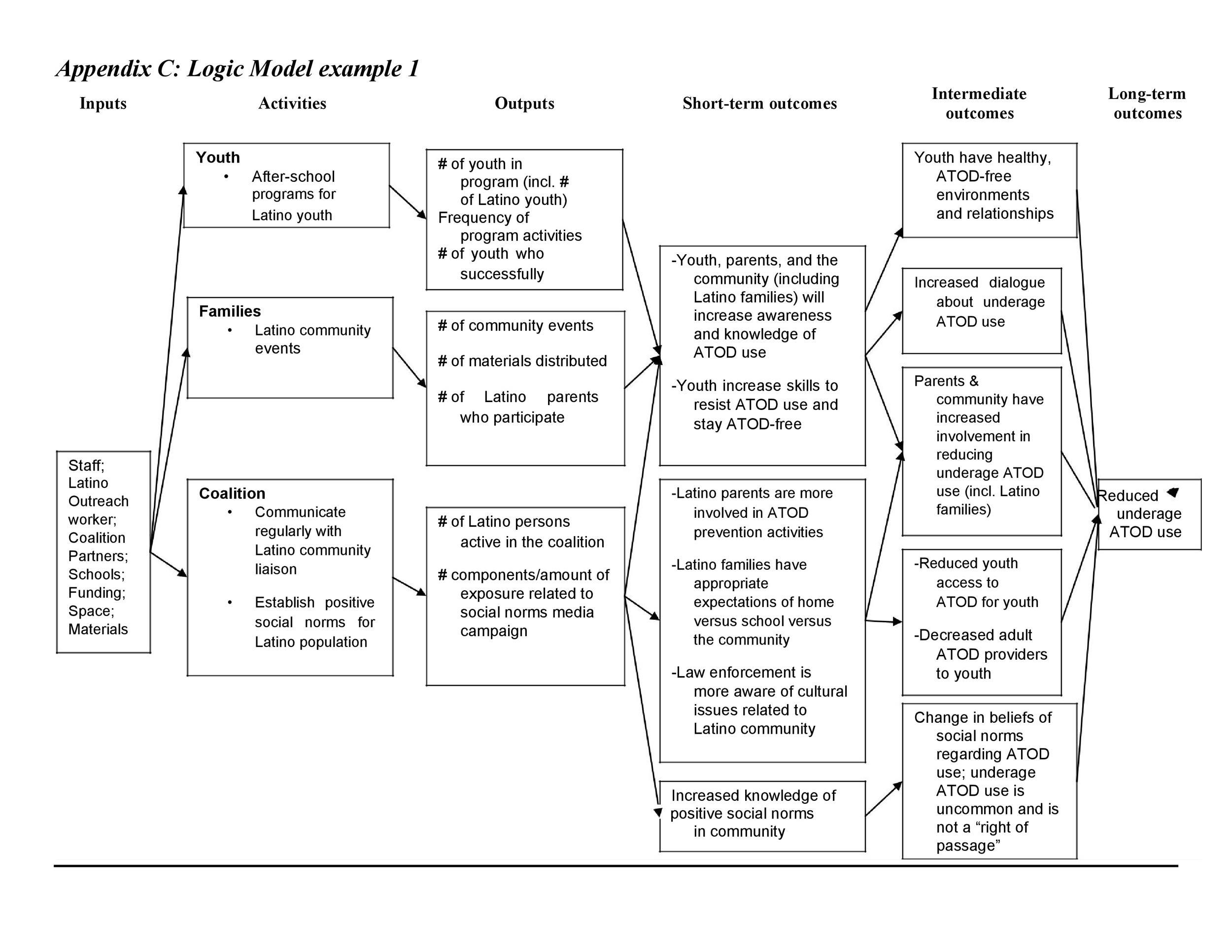 Free Logic Model Template 14