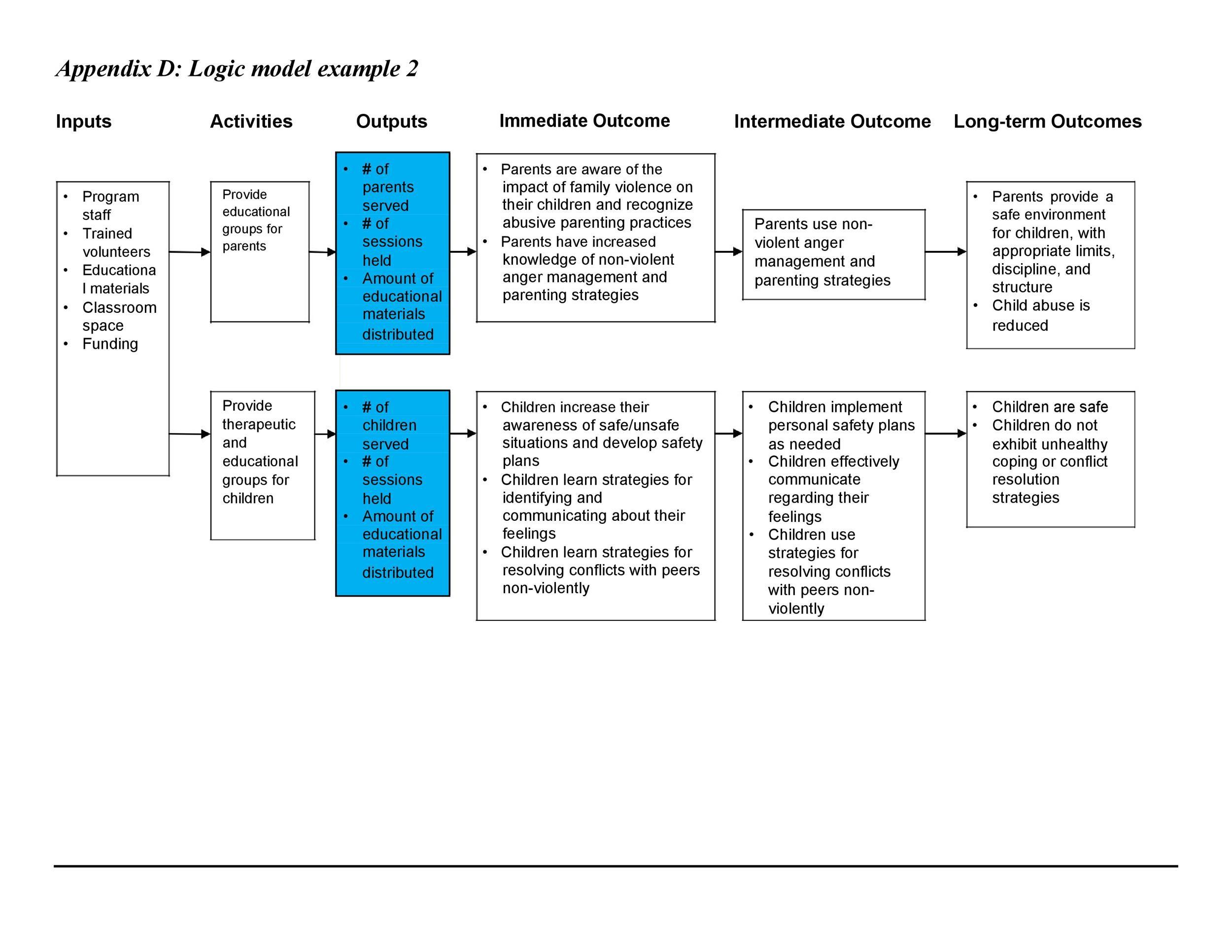 Free Logic Model Template 15