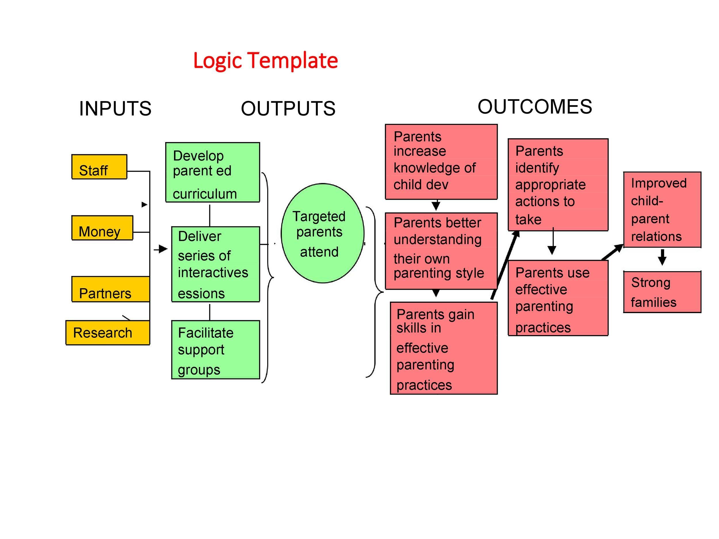 Free Logic Model Template 22