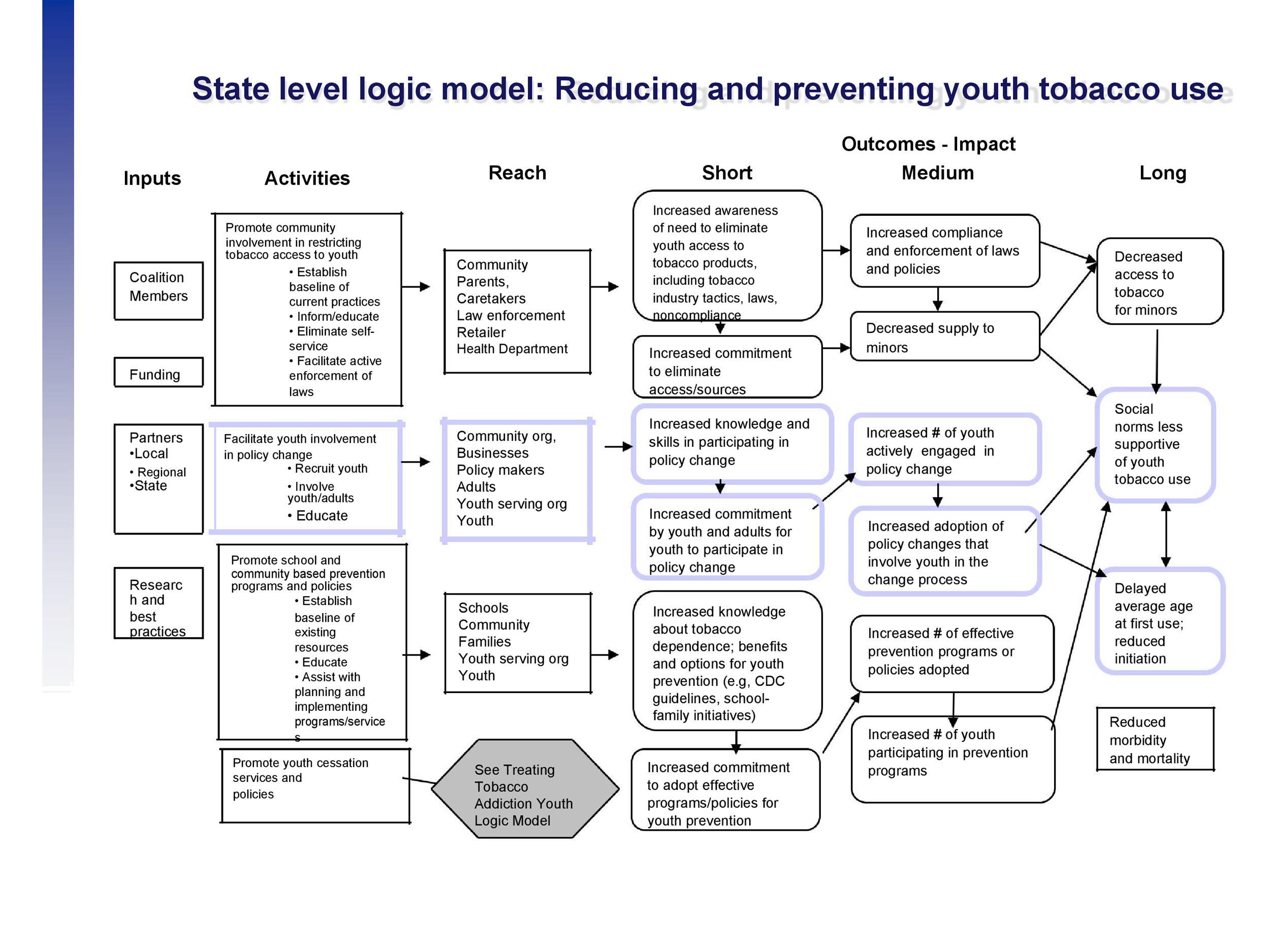 Free Logic Model Template 26