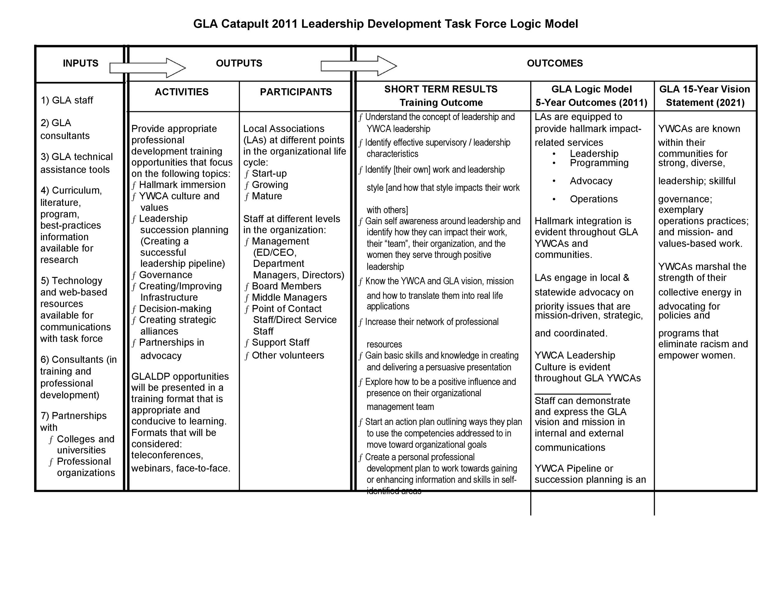 Free Logic Model Template 28
