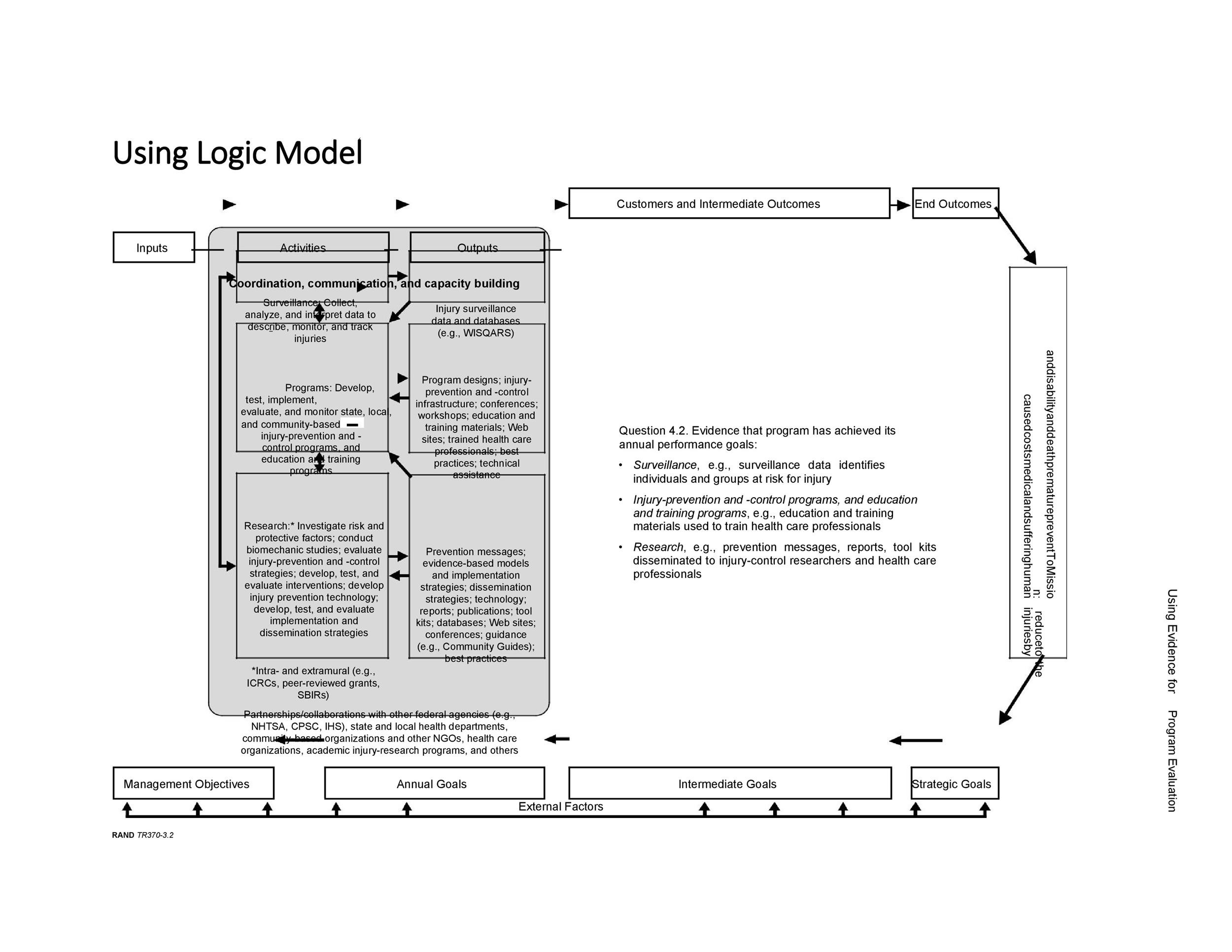 Free Logic Model Template 34