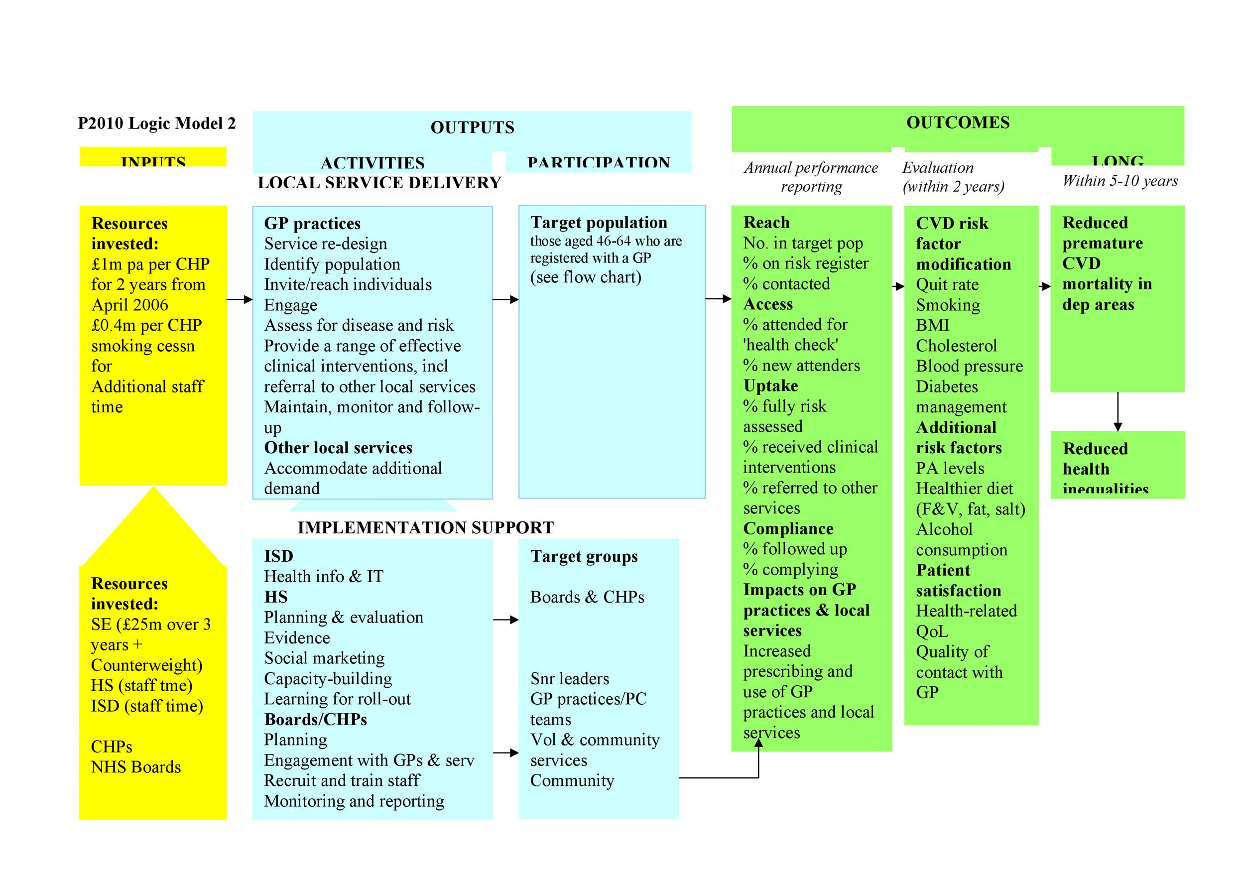 Logic Model Templates