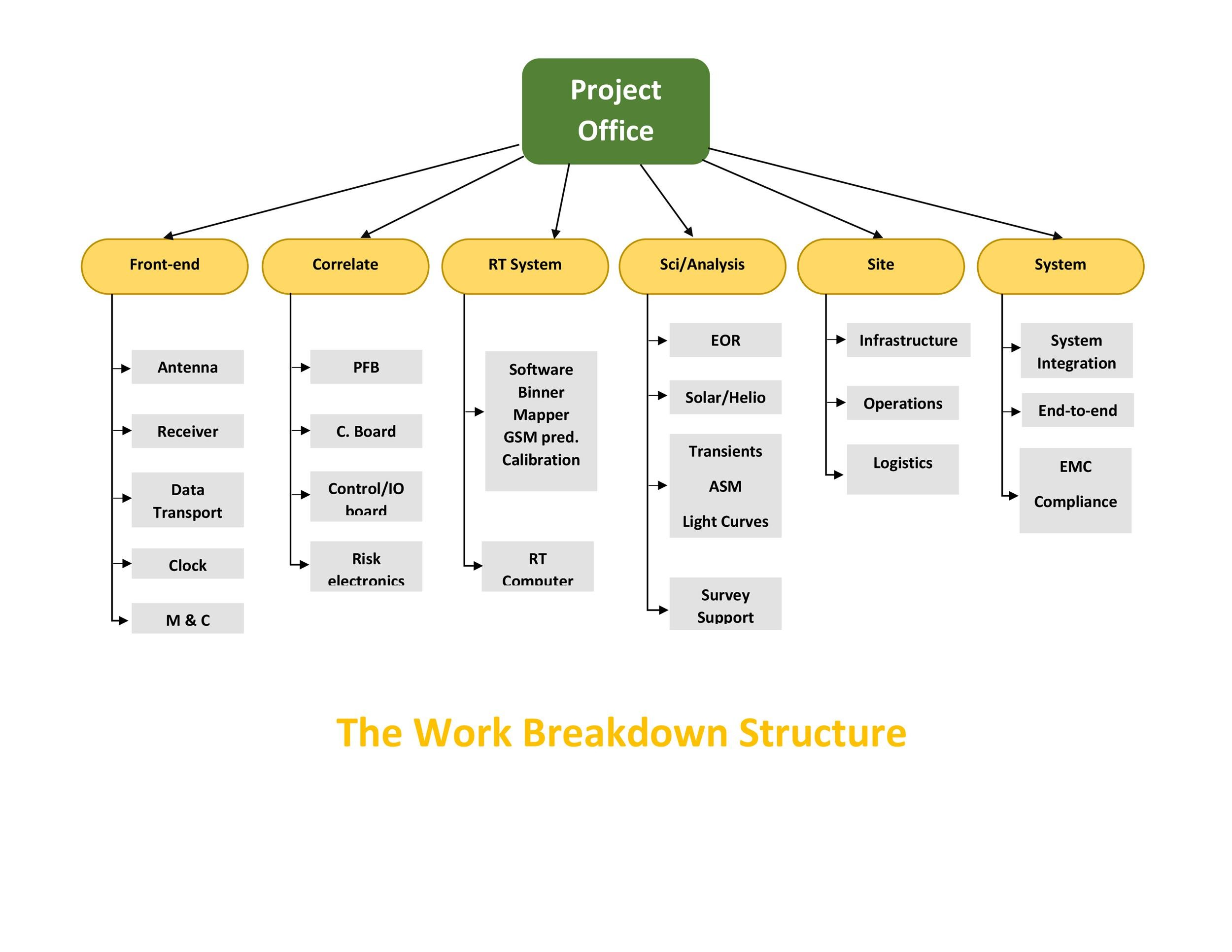 30 work breakdown structure templates free template lab for Product breakdown structure excel template