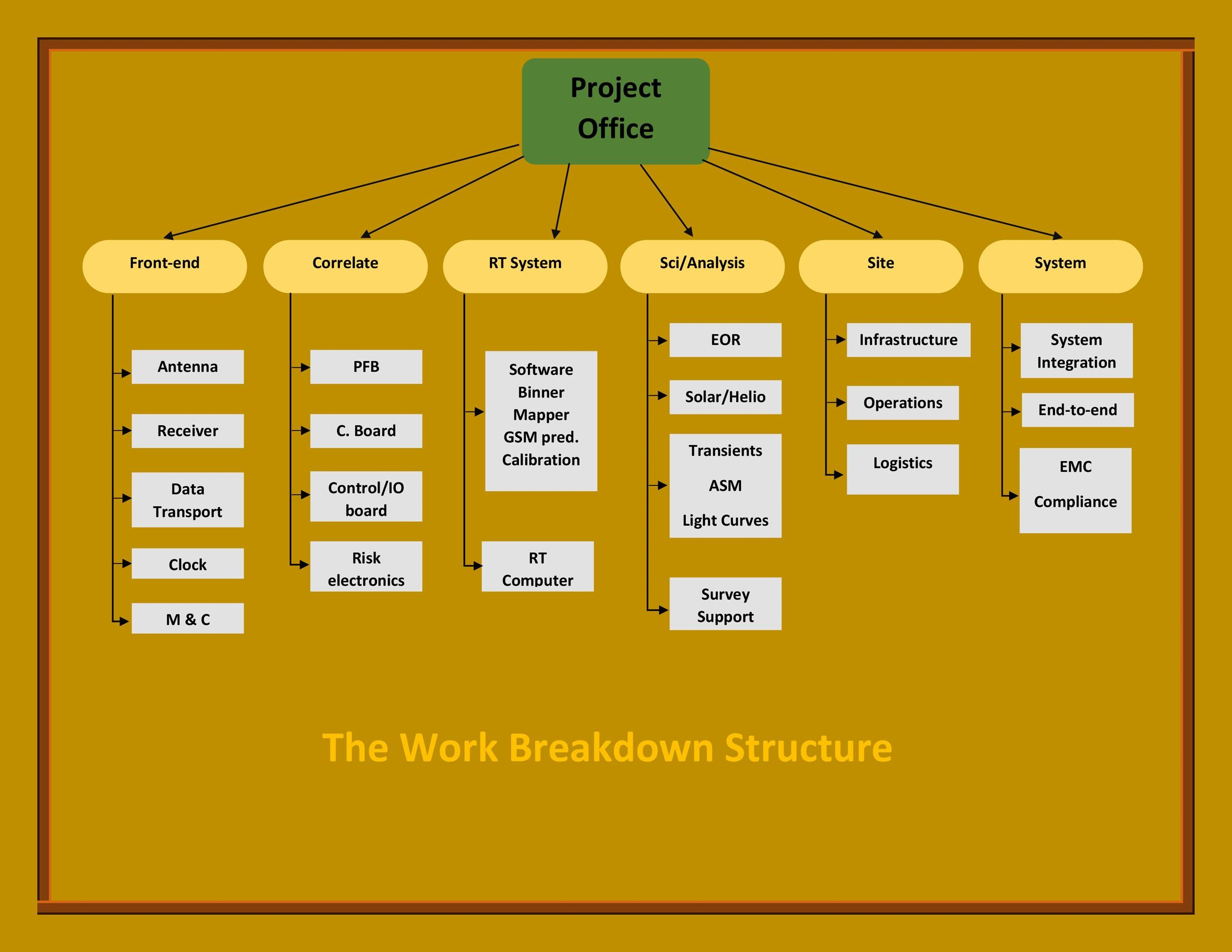 Free work breakdown structure template 12