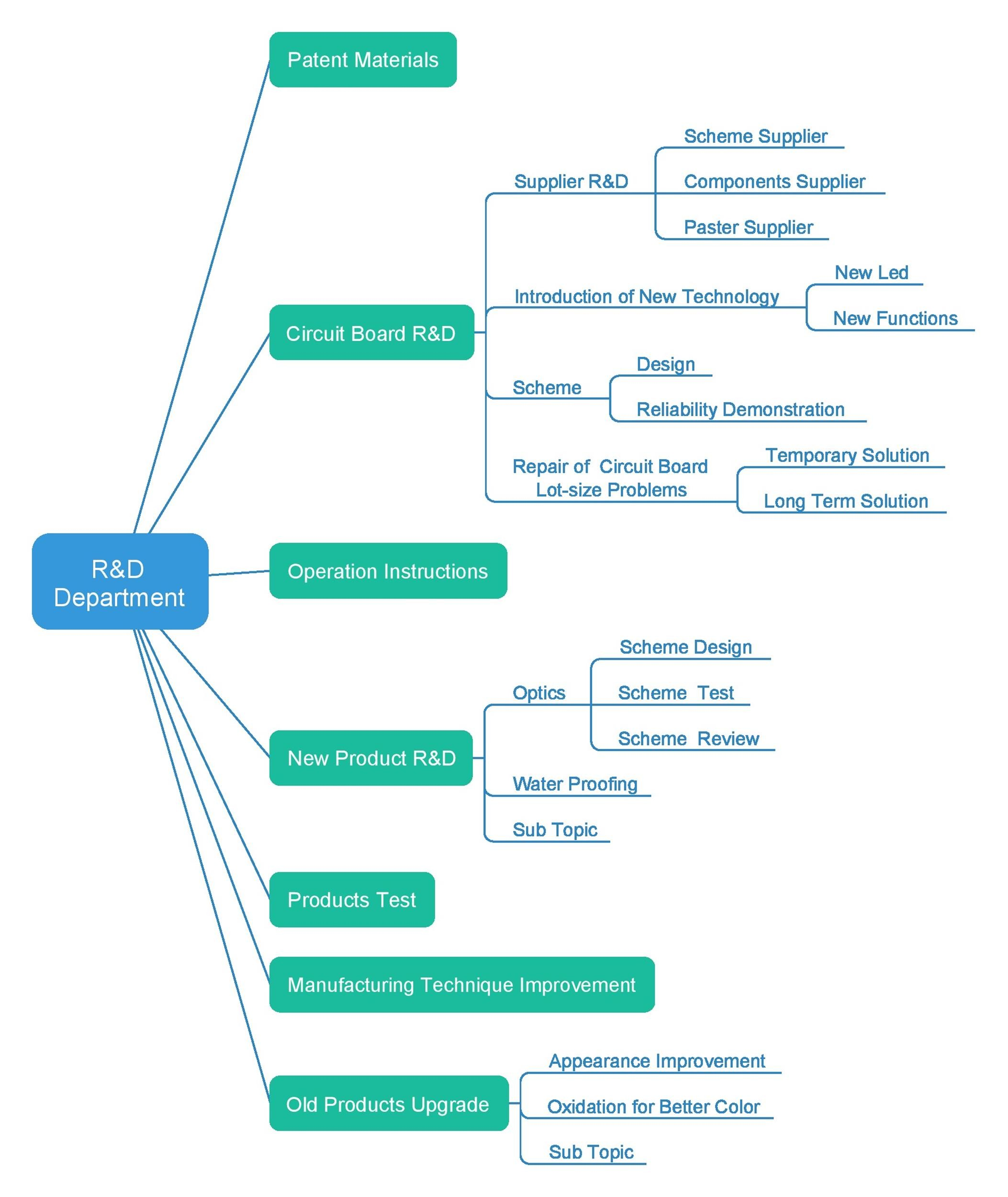 Free work breakdown structure template 31