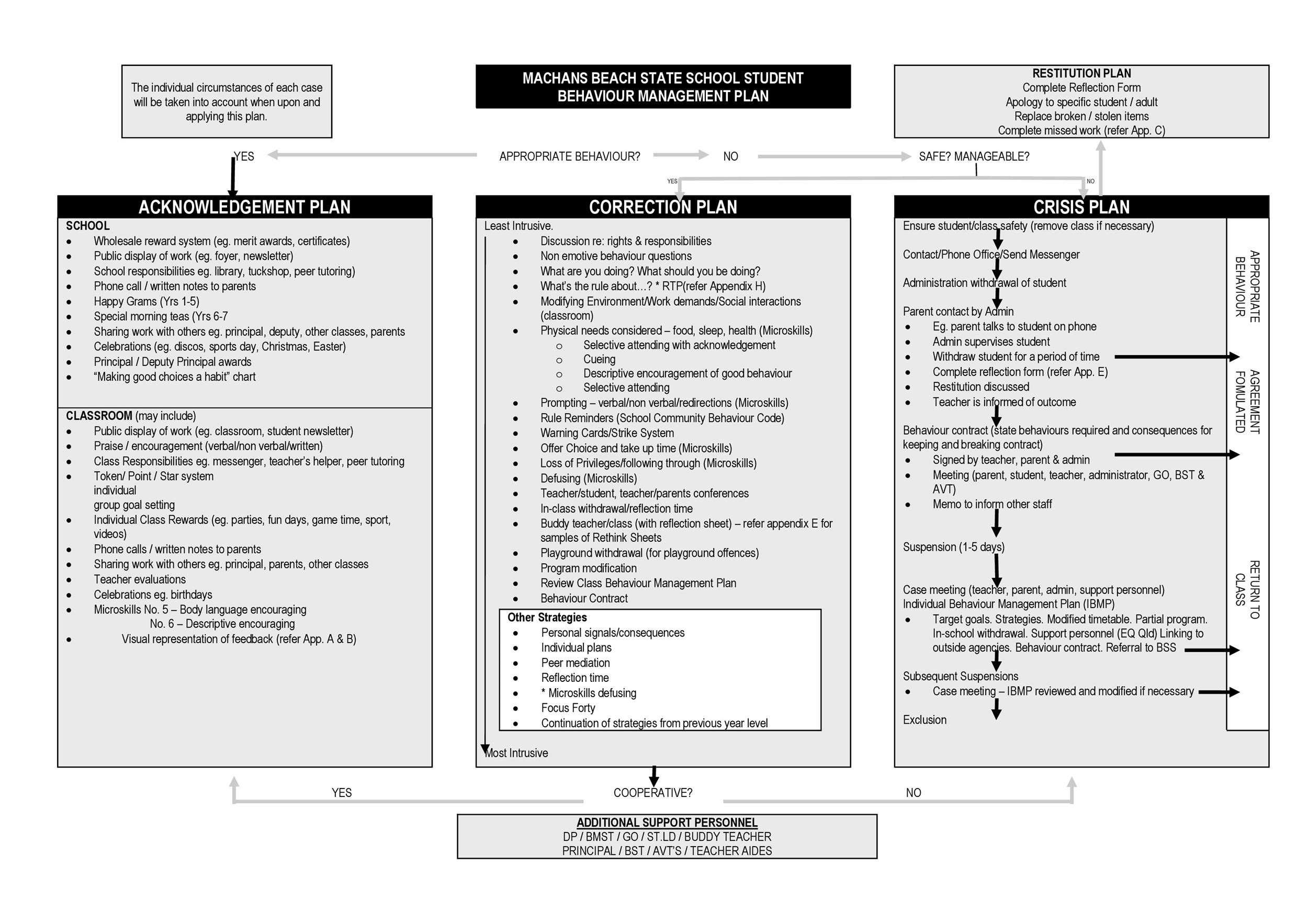 Classroom Management Design : Classroom management plan templates examples