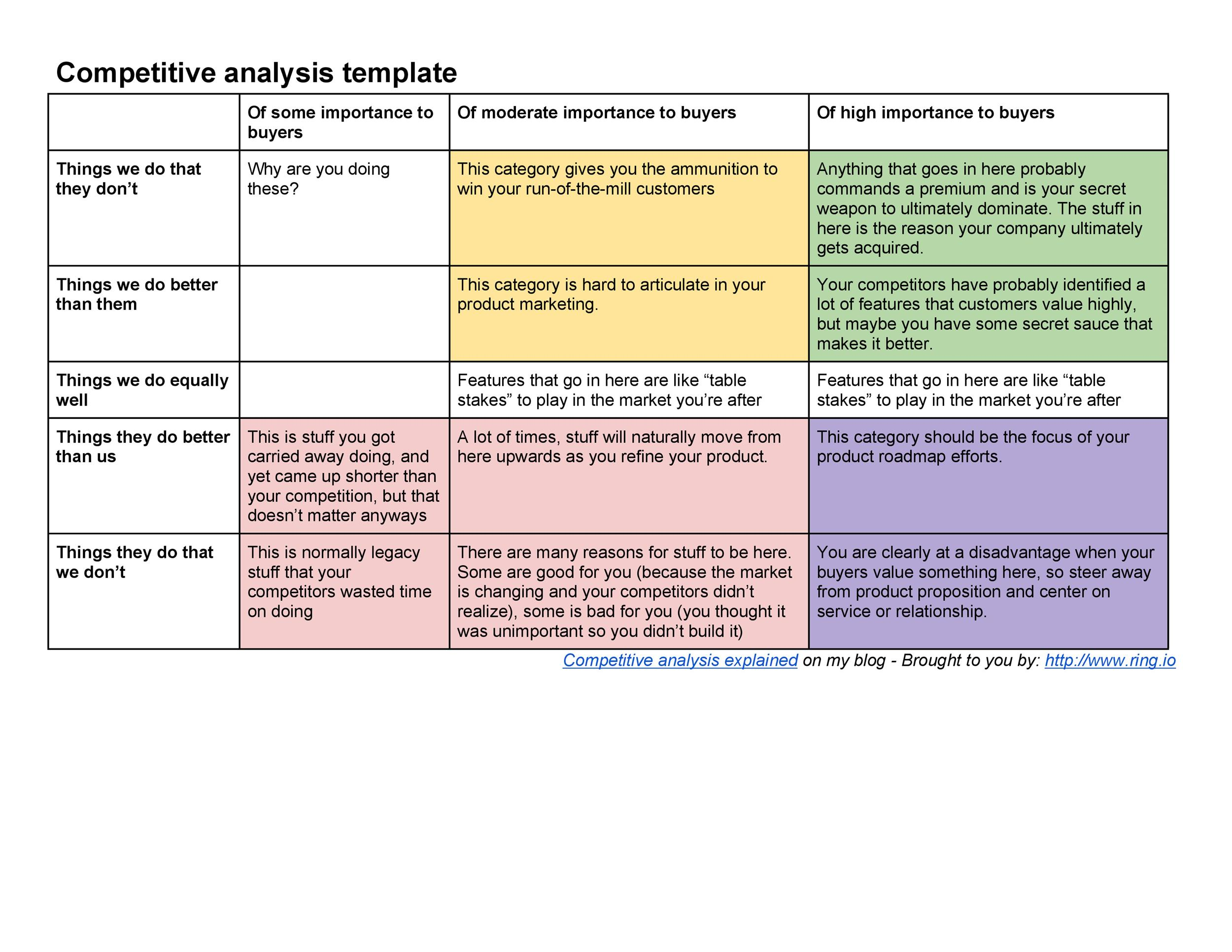 Competitive analysis templates 40 great examples excel for Competitor research template
