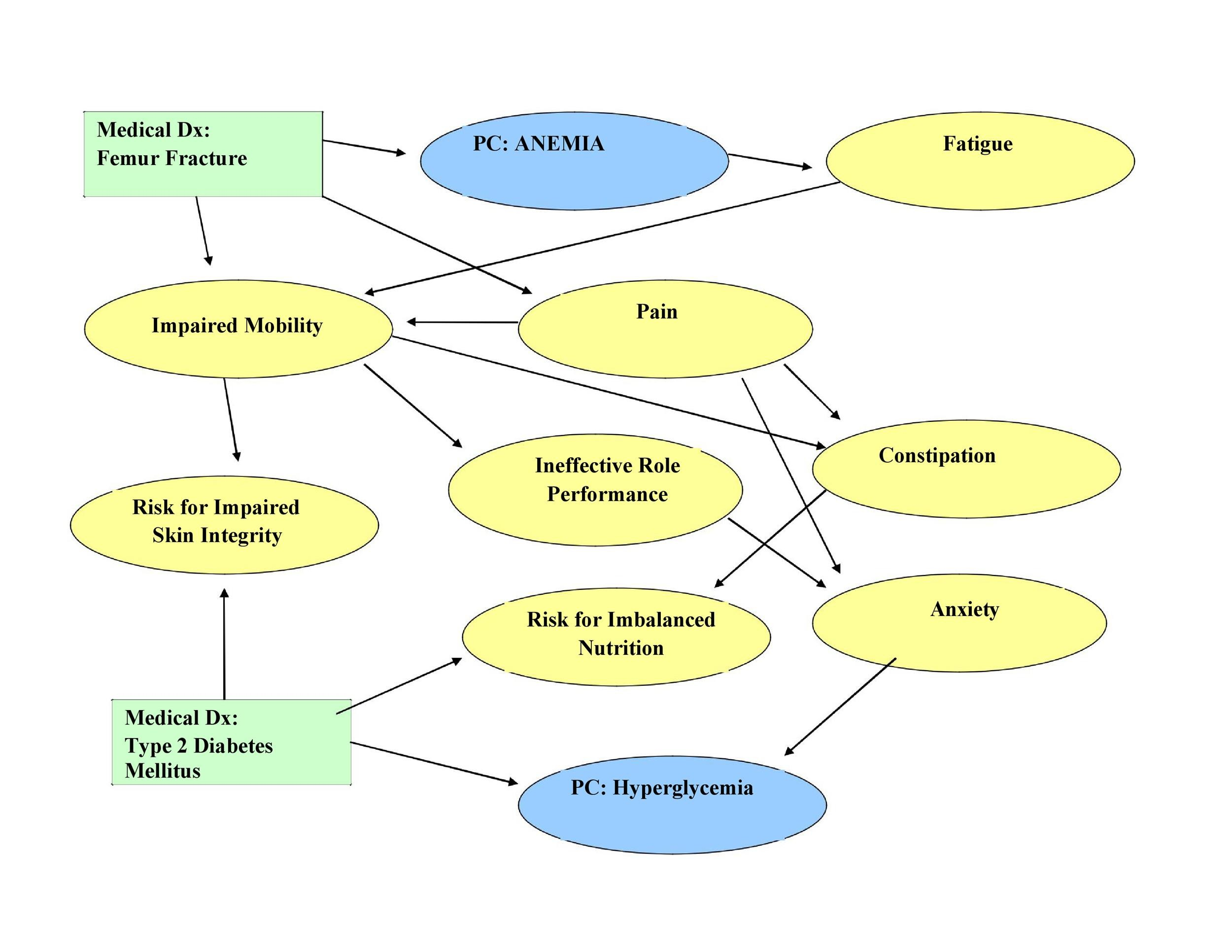 Free concept map template 15