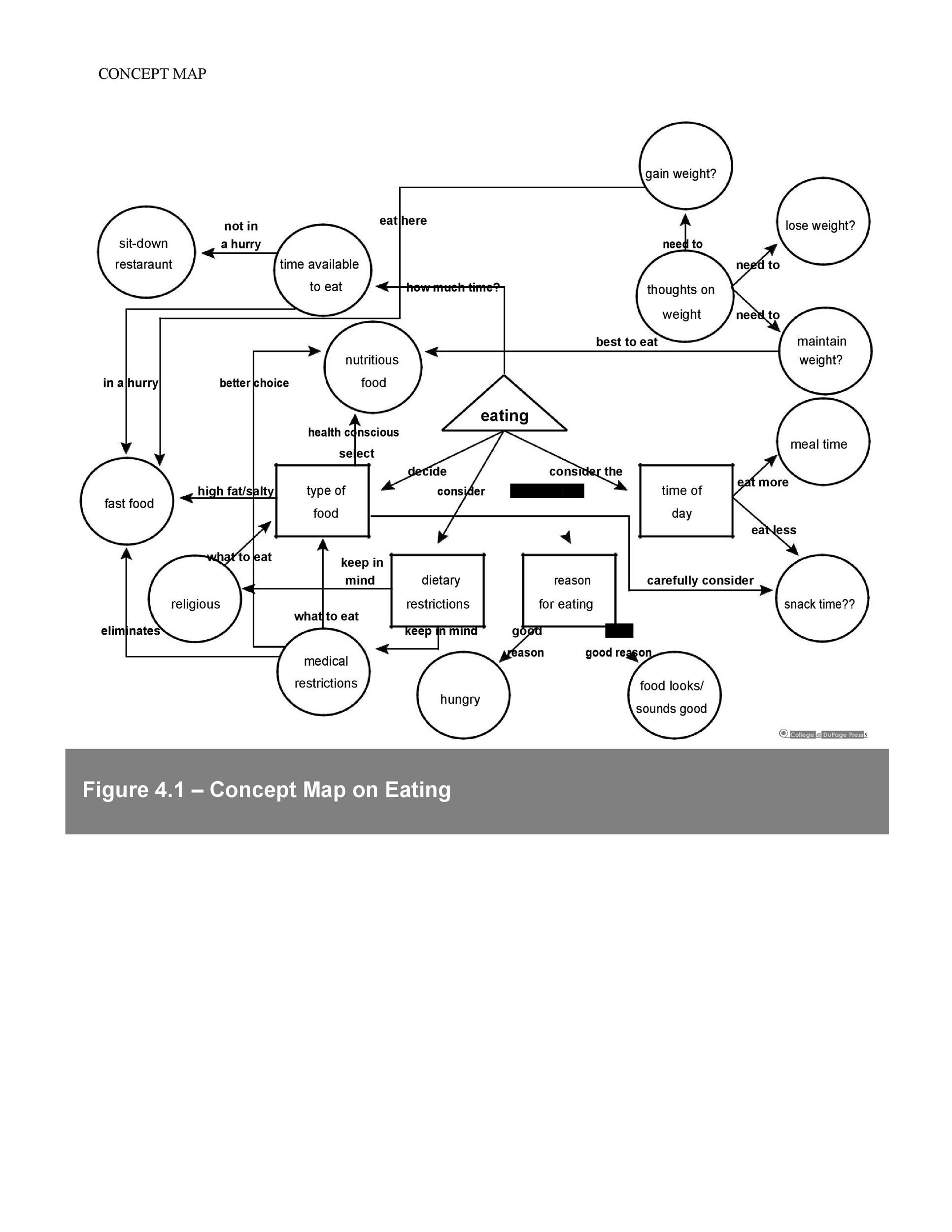 Free concept map template 36