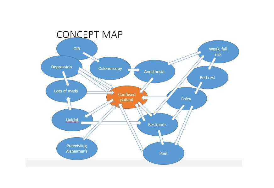 Concept Map Example Nursing.40 Concept Map Templates Hierarchical Spider Flowchart