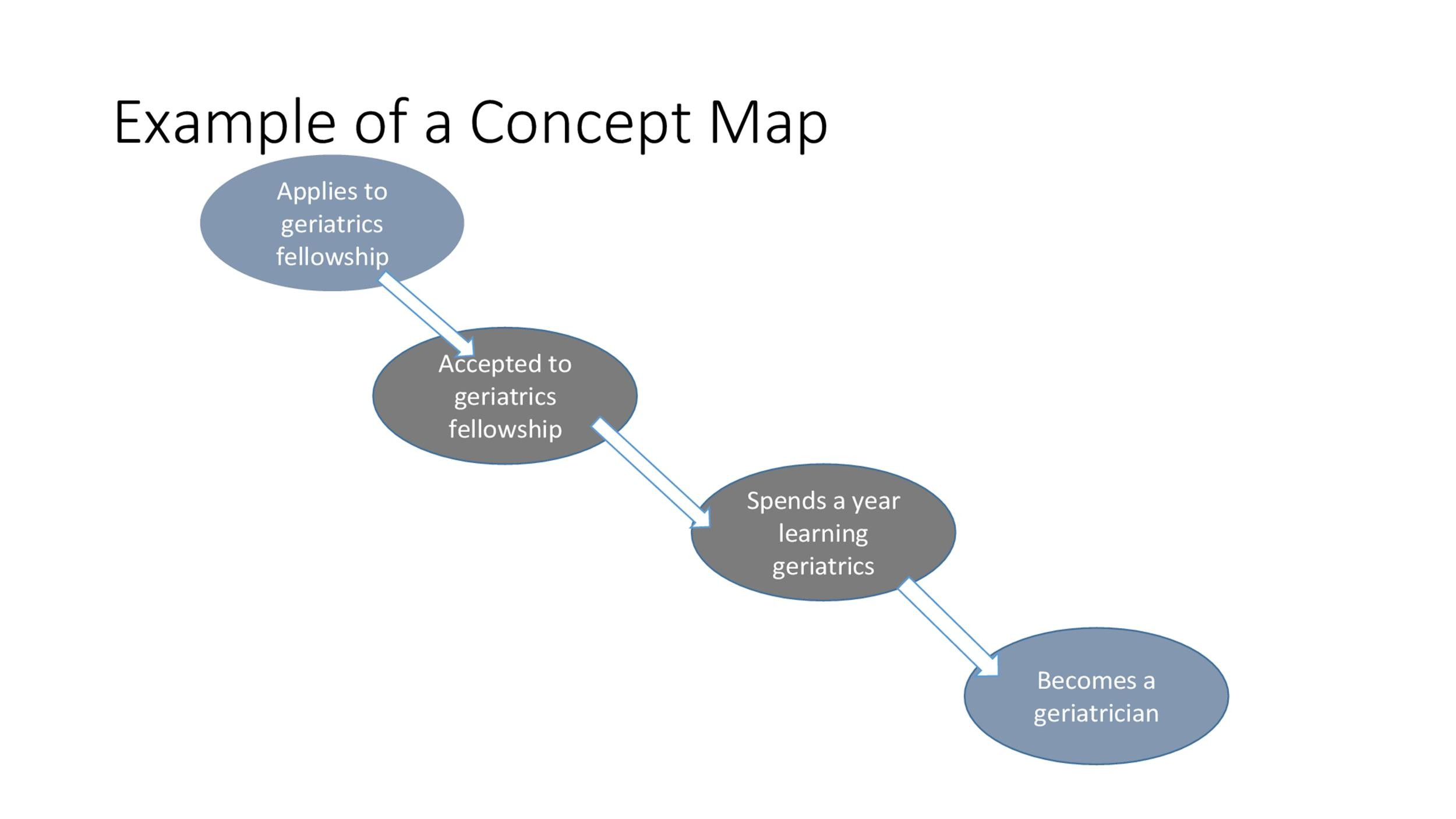 Free concept map template 39
