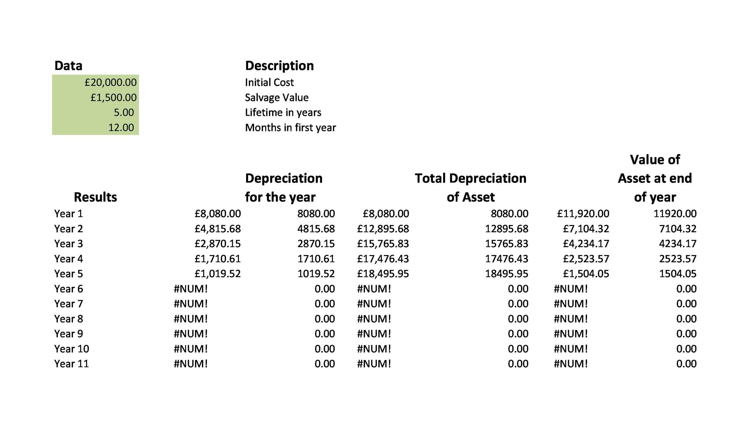 Free depreciation schedule template 22