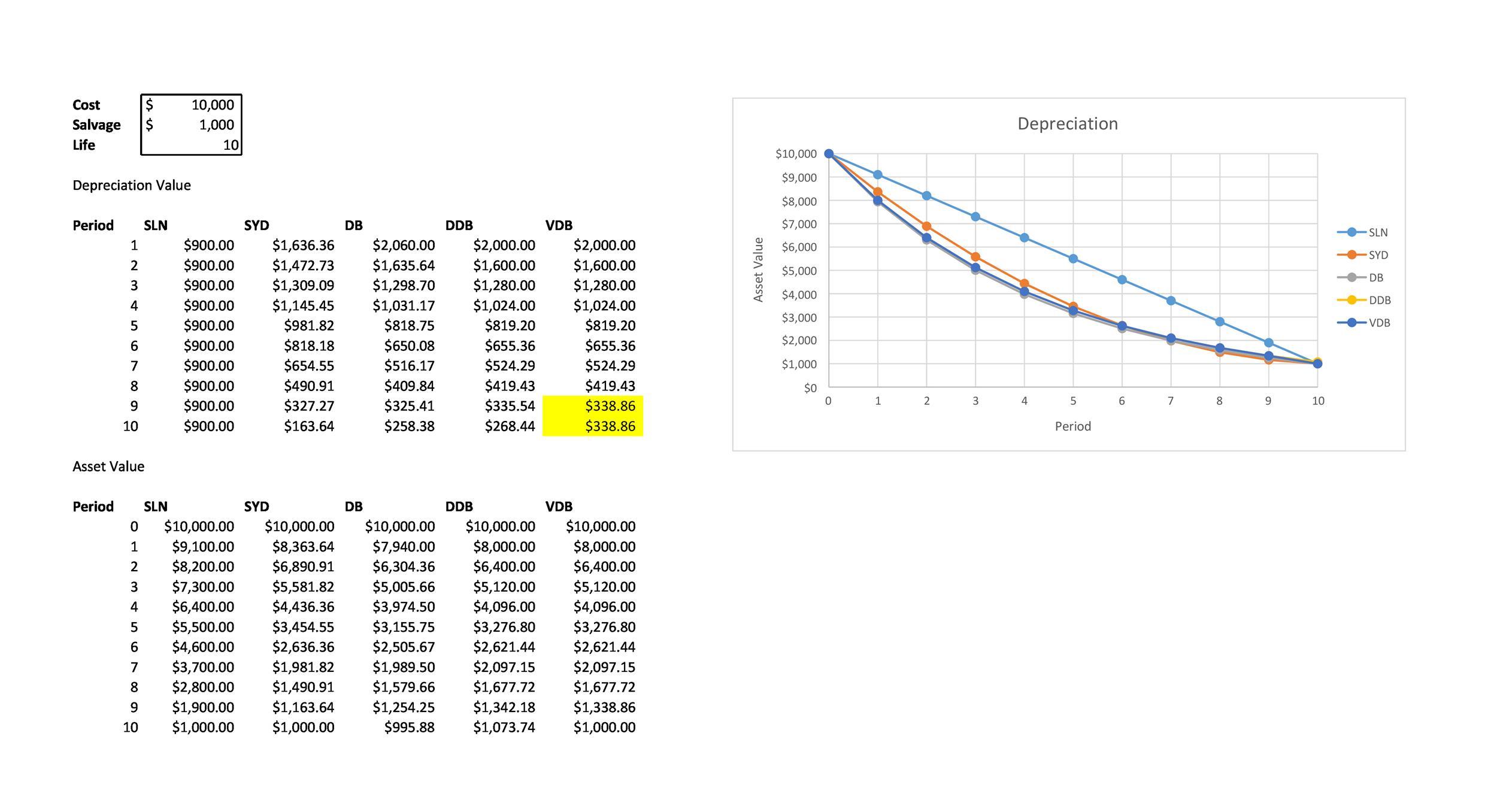 Free depreciation schedule template 29
