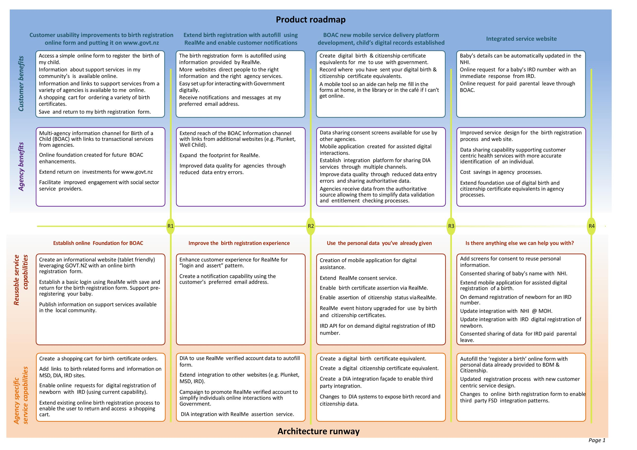 Visual Product Roadmap Templates Tools Template Lab - Information technology roadmap template
