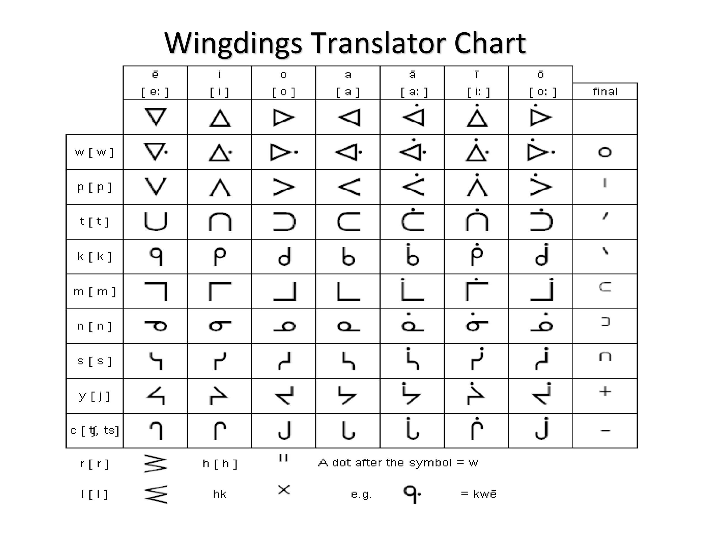Wingdings Chart Templates