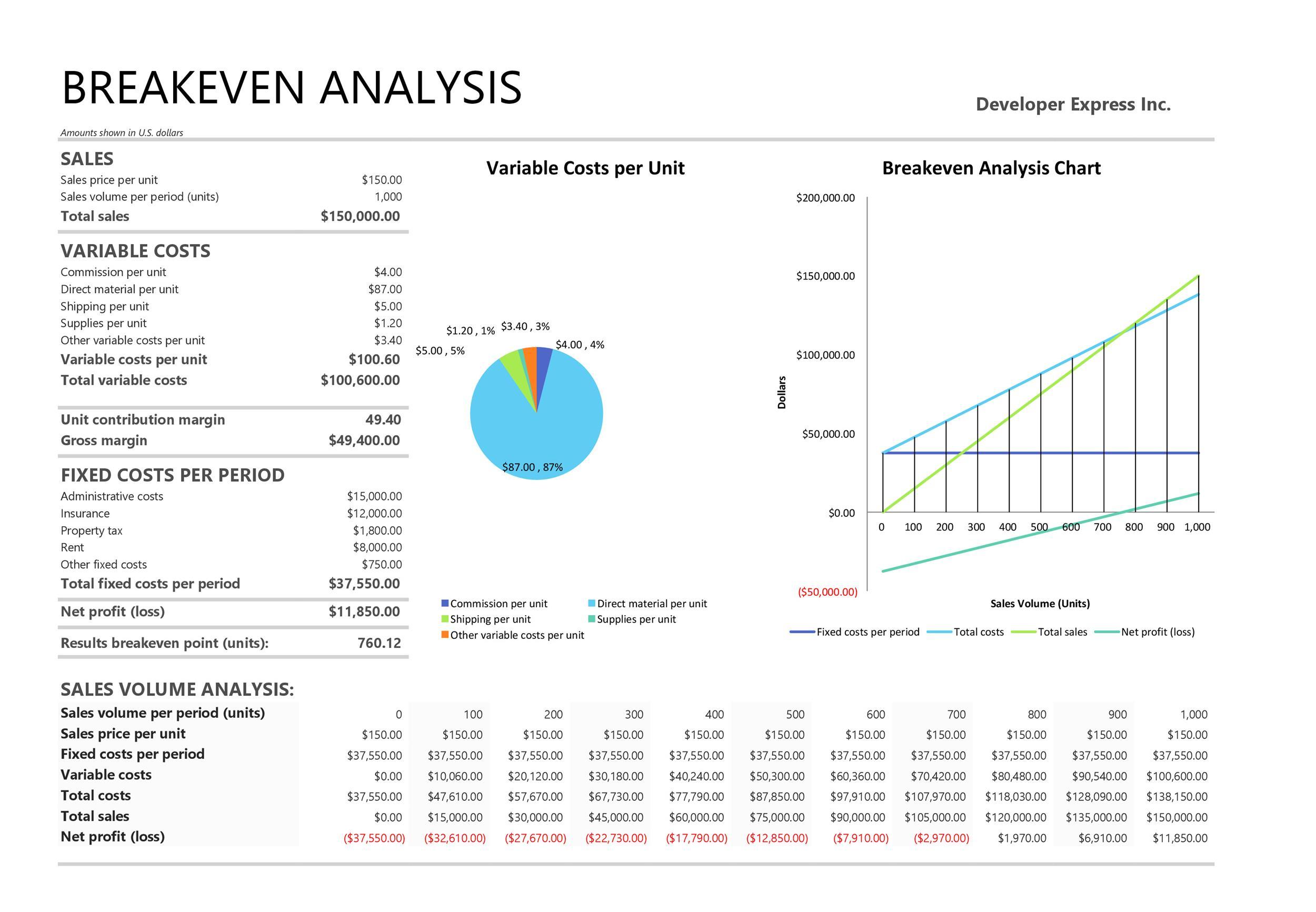 Break Even Analysis Templates
