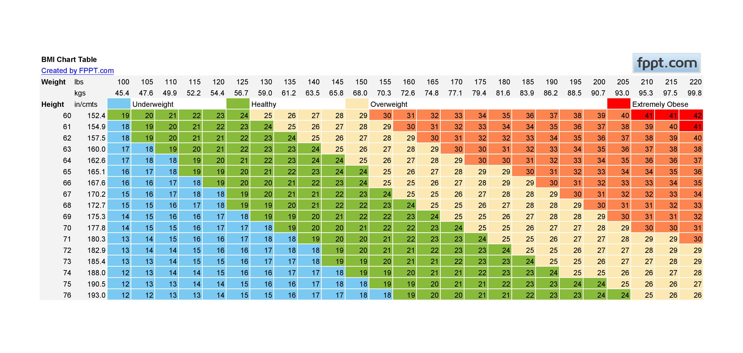 Free bmi chart 06