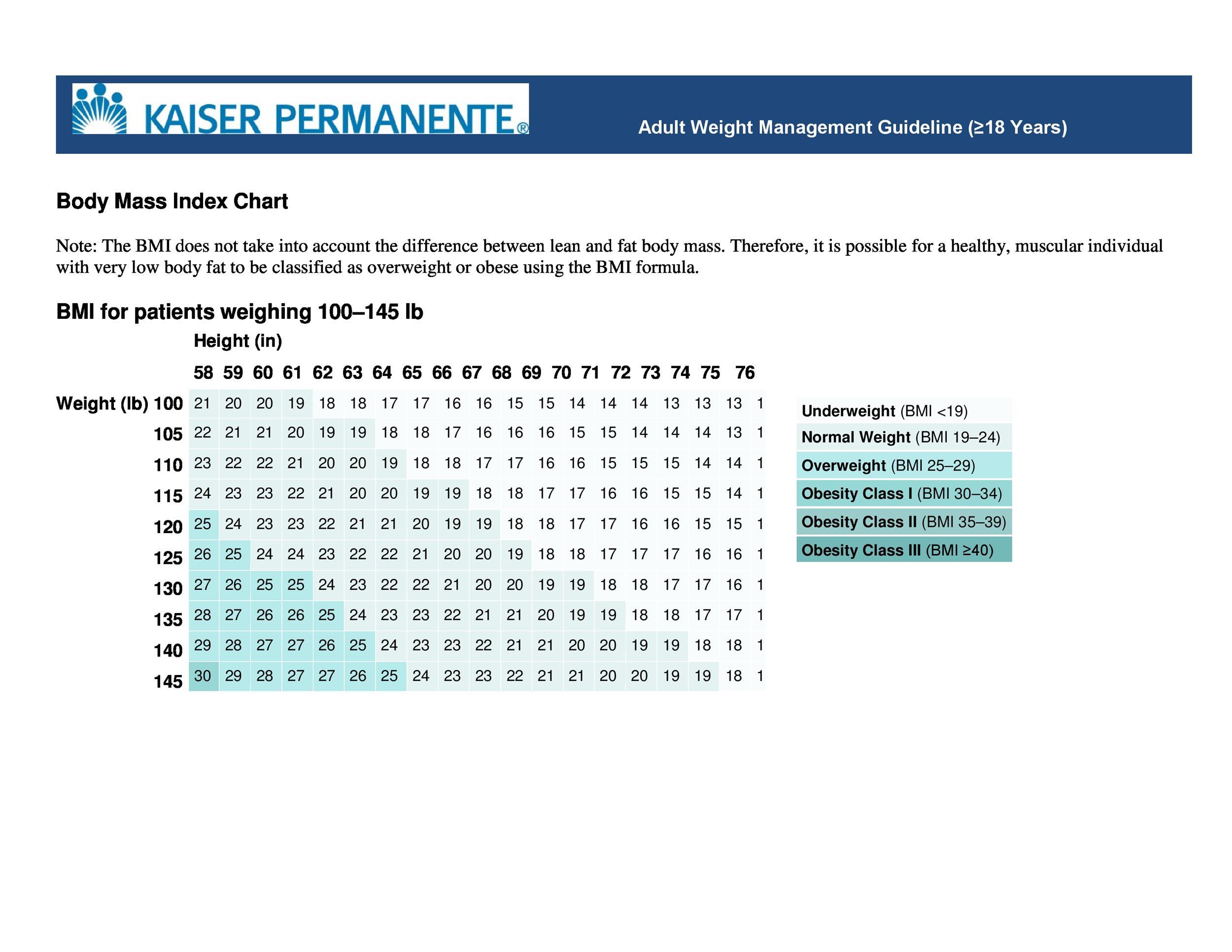 Free bmi chart 14