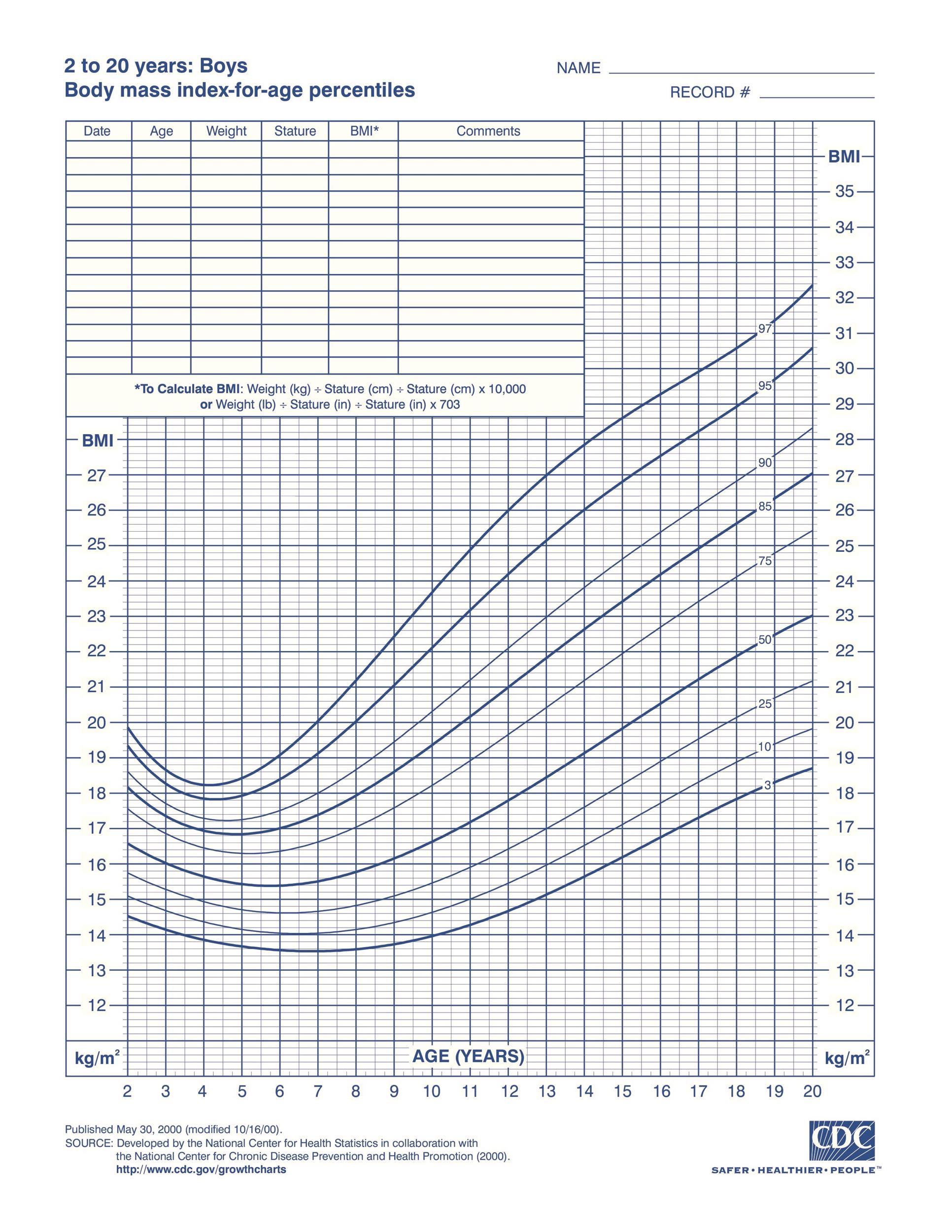 Free bmi chart 18