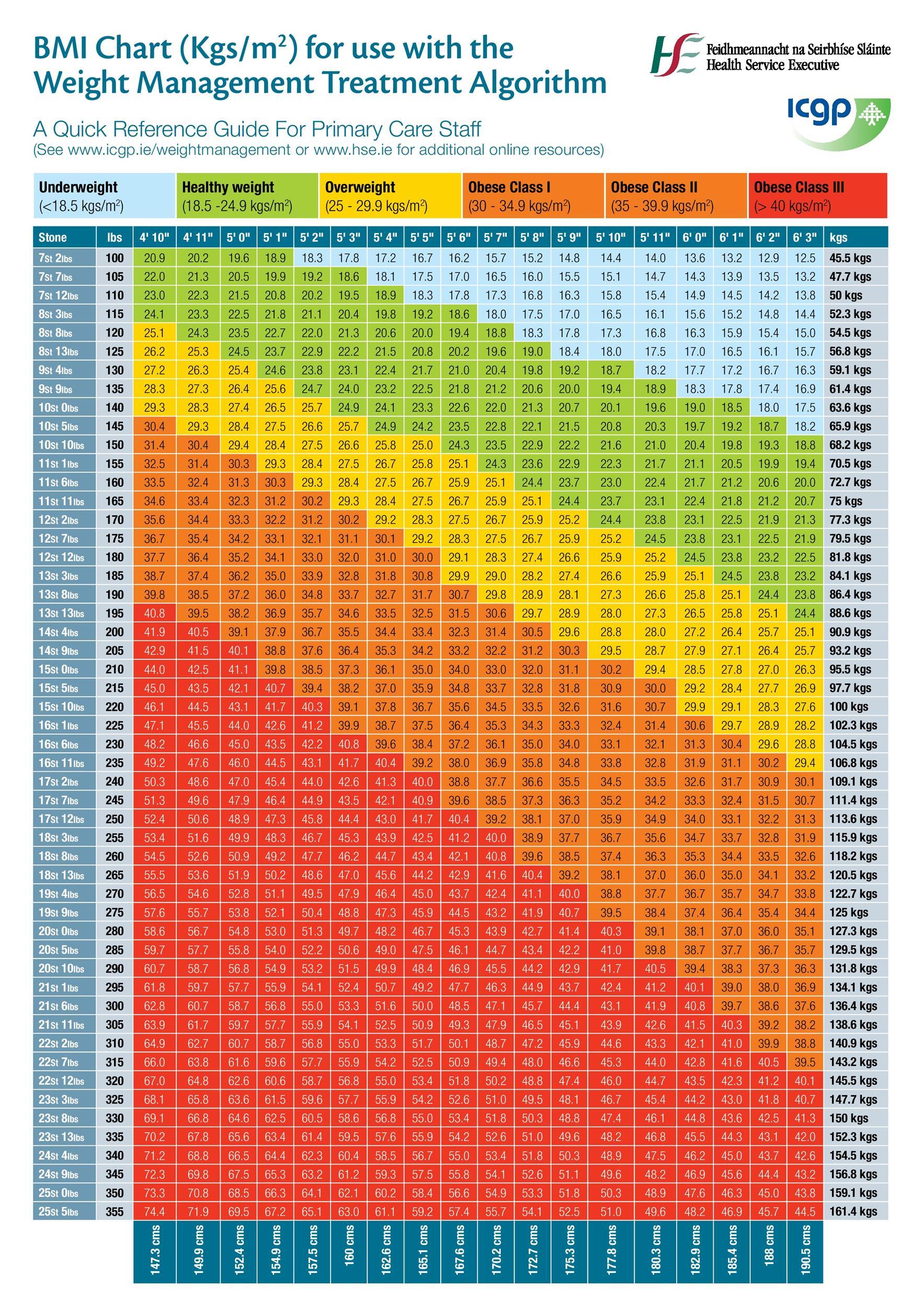 Free bmi chart 23