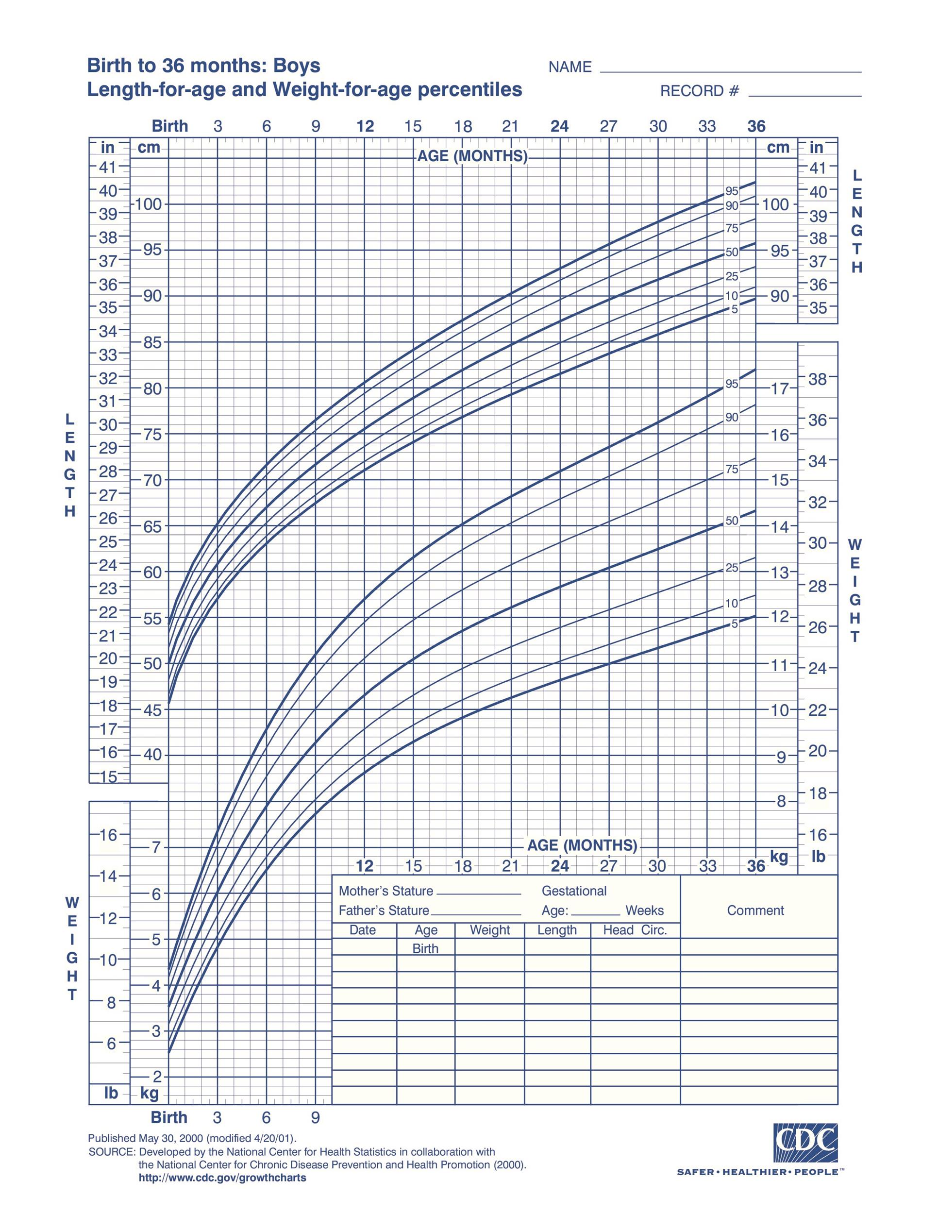 Free bmi chart 25