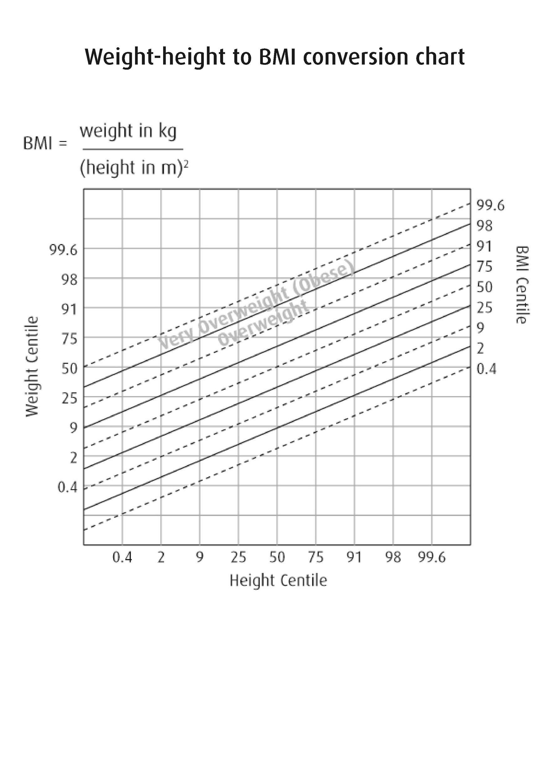 Free bmi chart 30