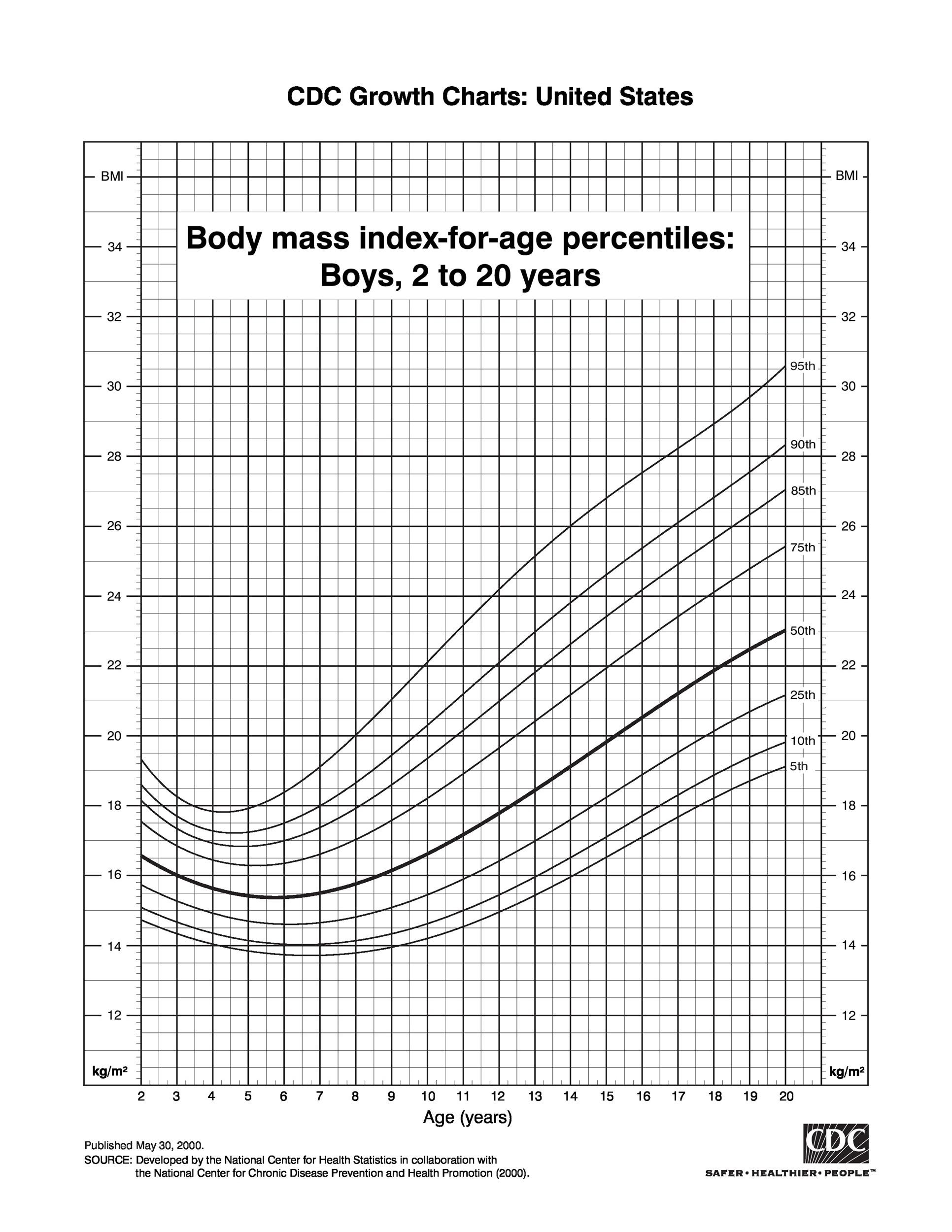 Free bmi chart 34