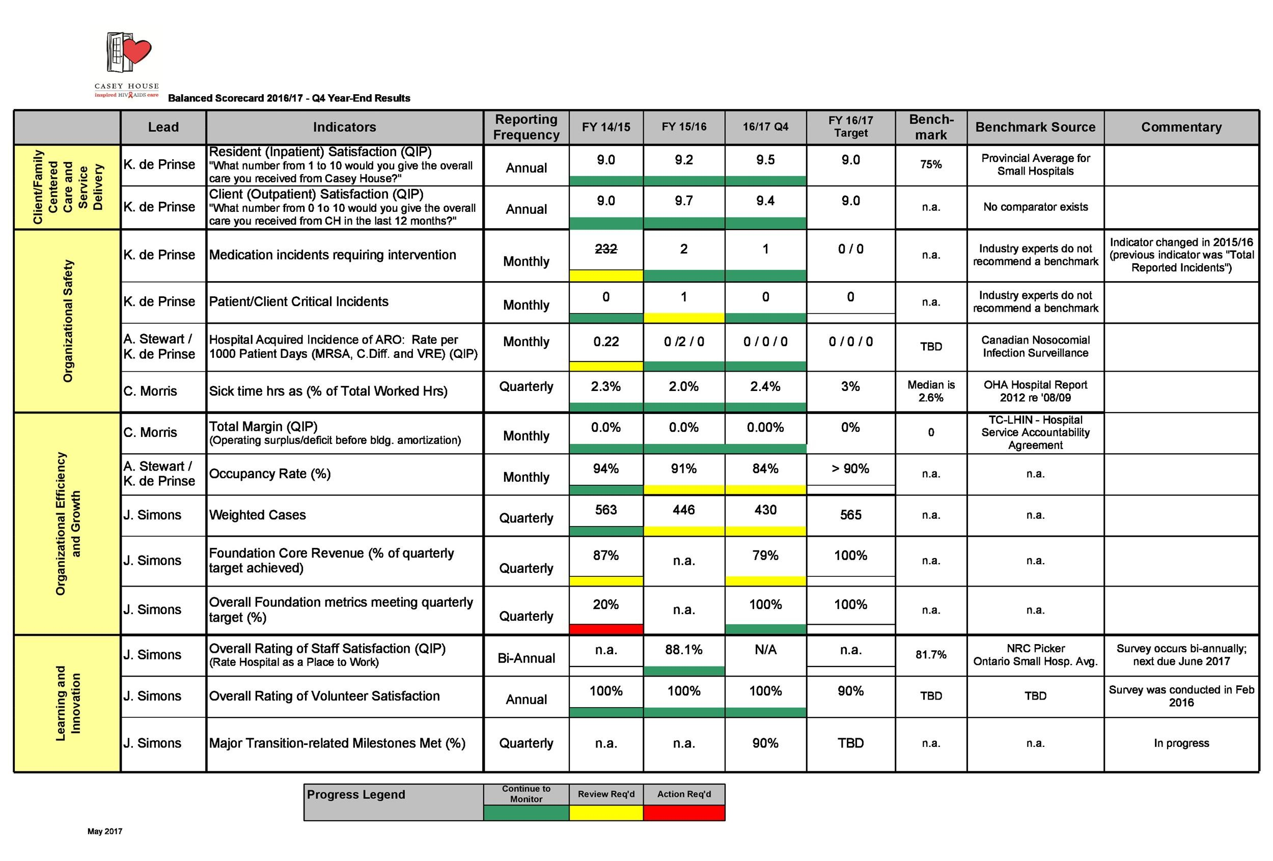 Free Balanced Scorecard Template 05