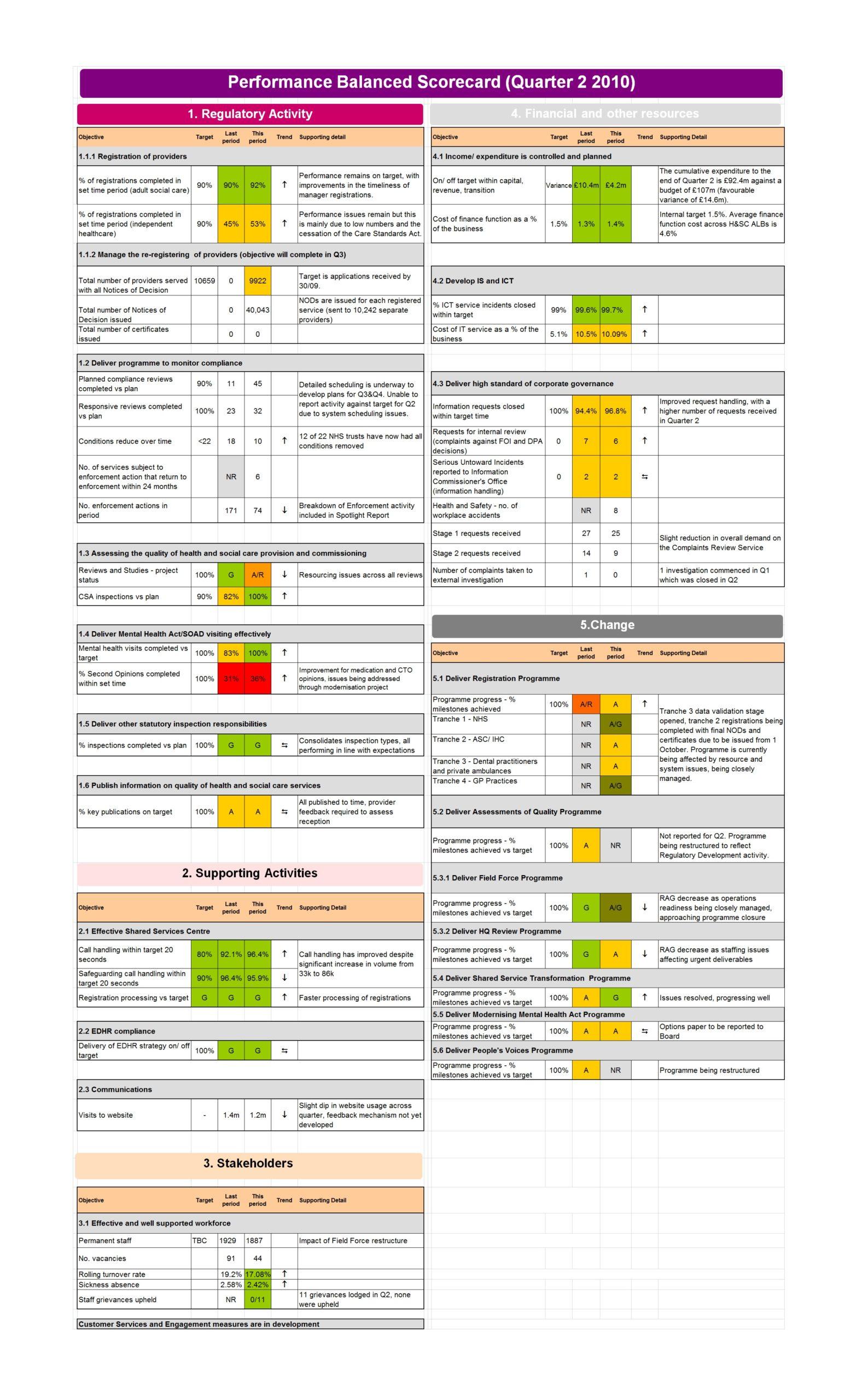 Free Balanced Scorecard Template 18