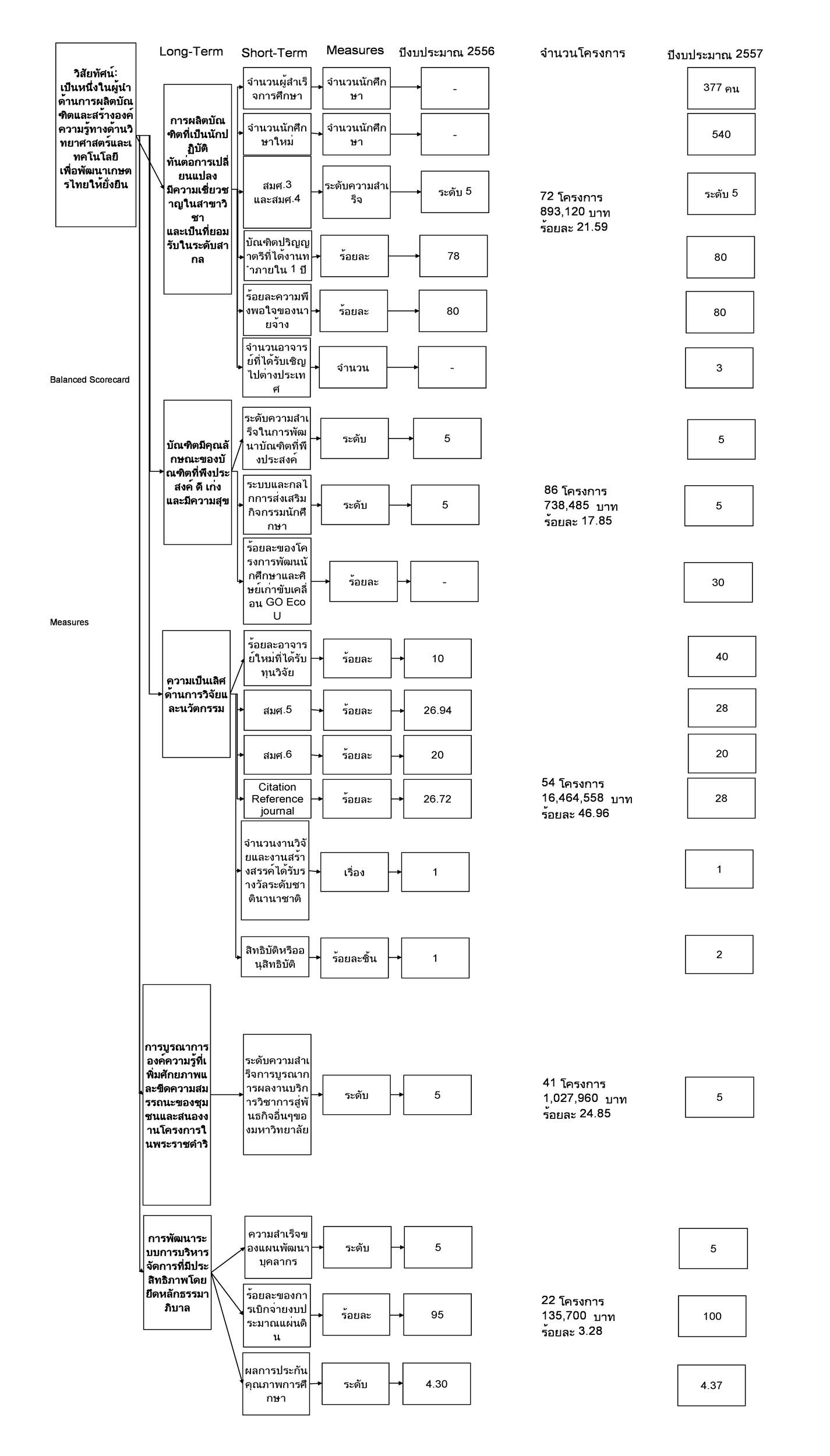 Free Balanced Scorecard Template 19