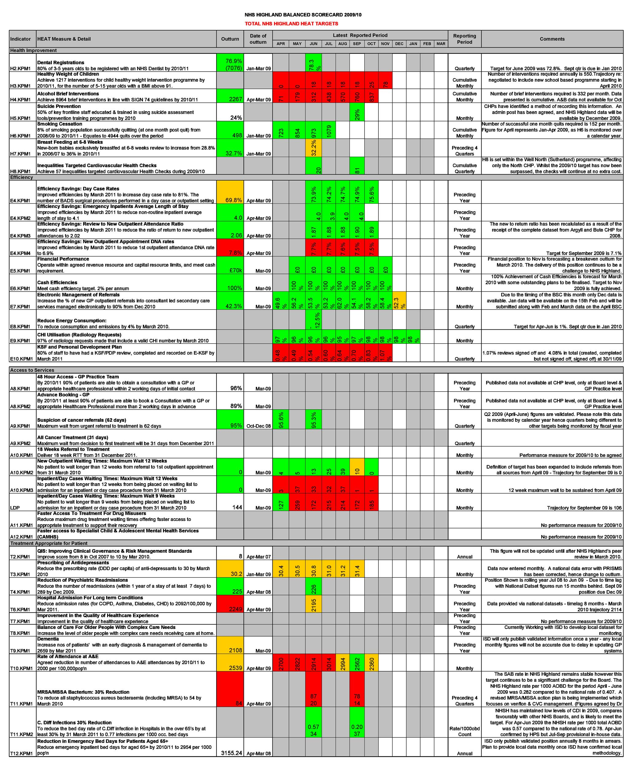 Free Balanced Scorecard Template 22