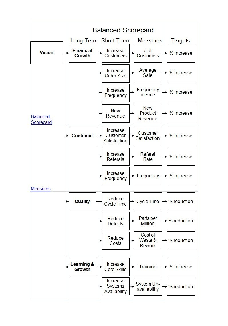Free Balanced Scorecard Template 30