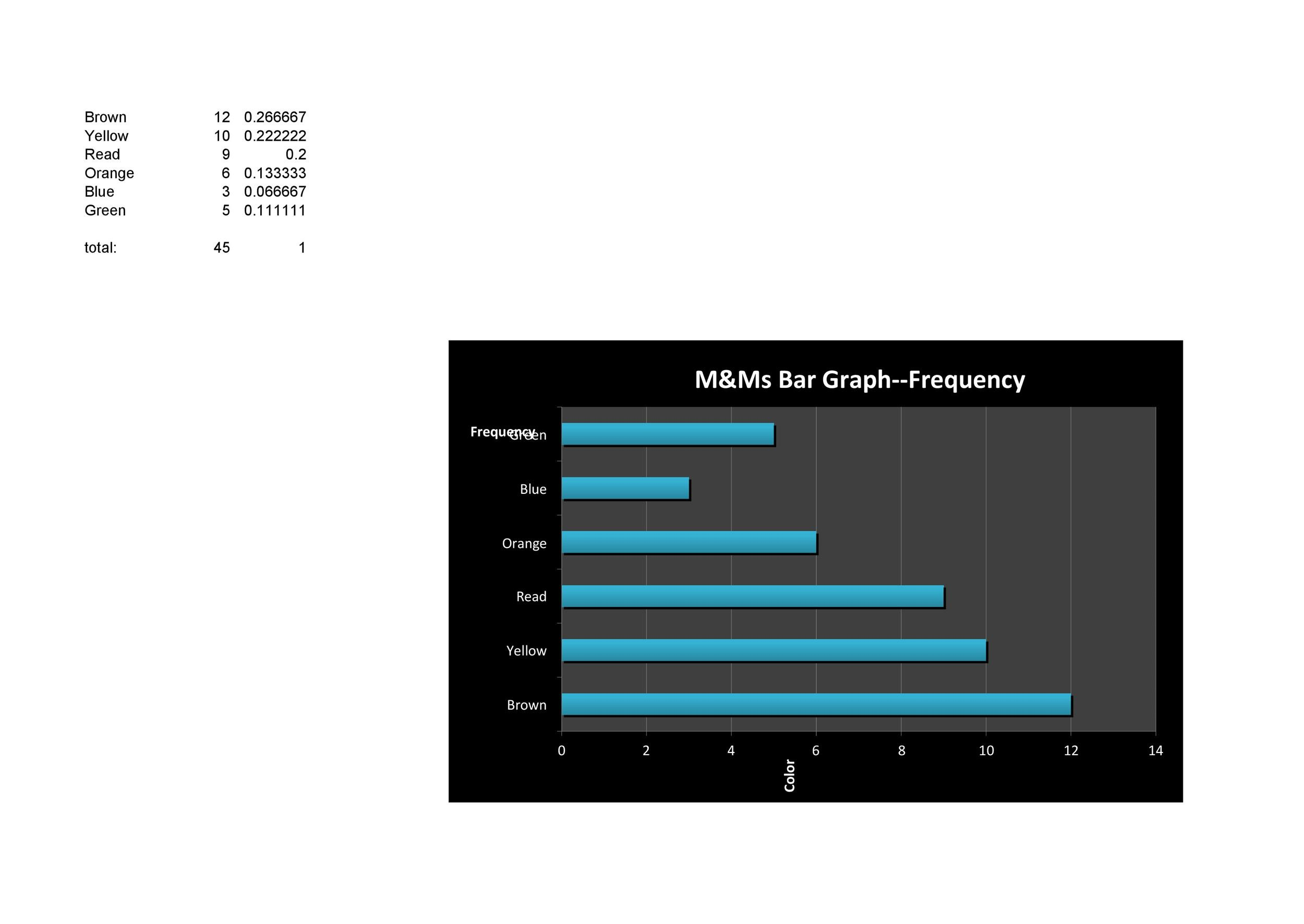 Free Bar Graph Template 35