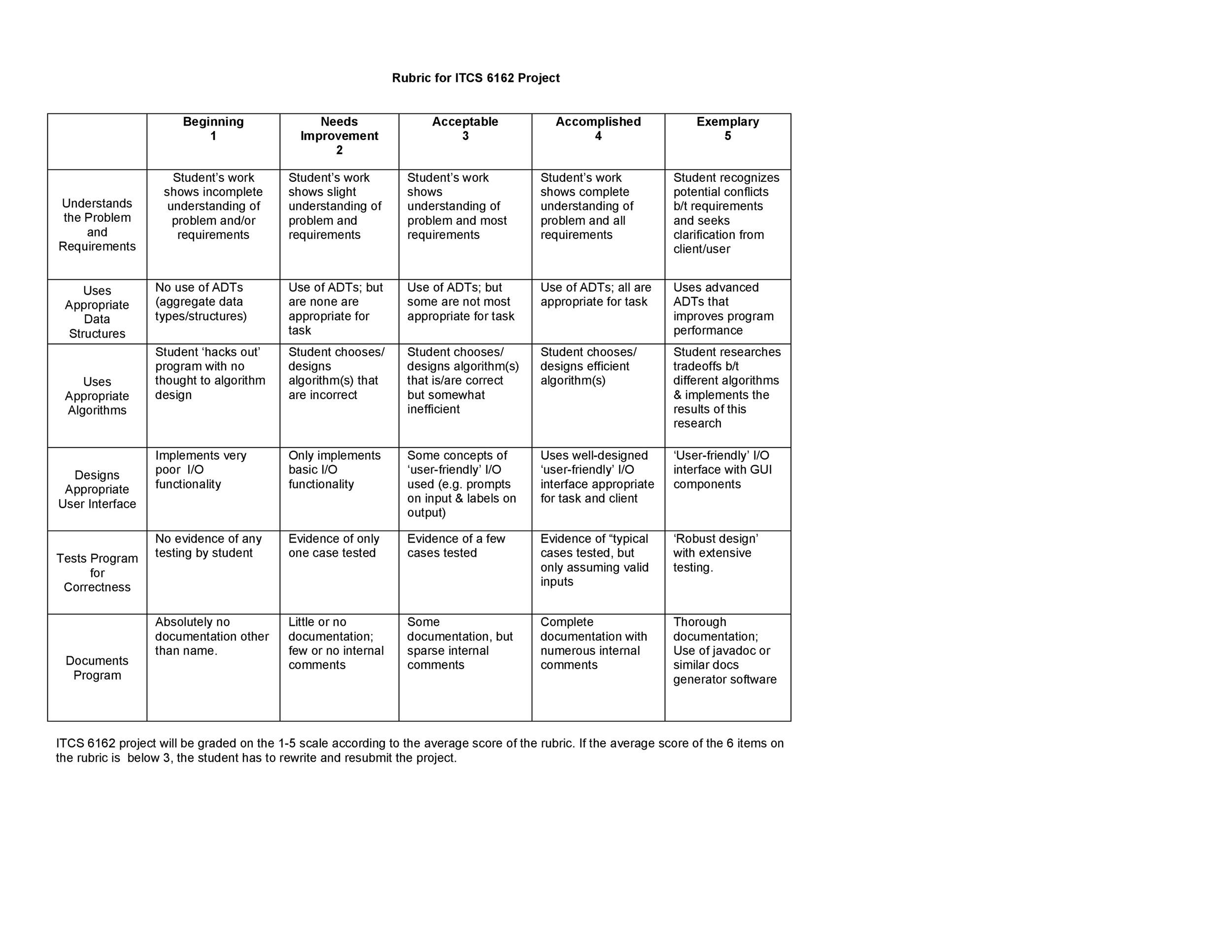 Free Grading Rubric Template 41