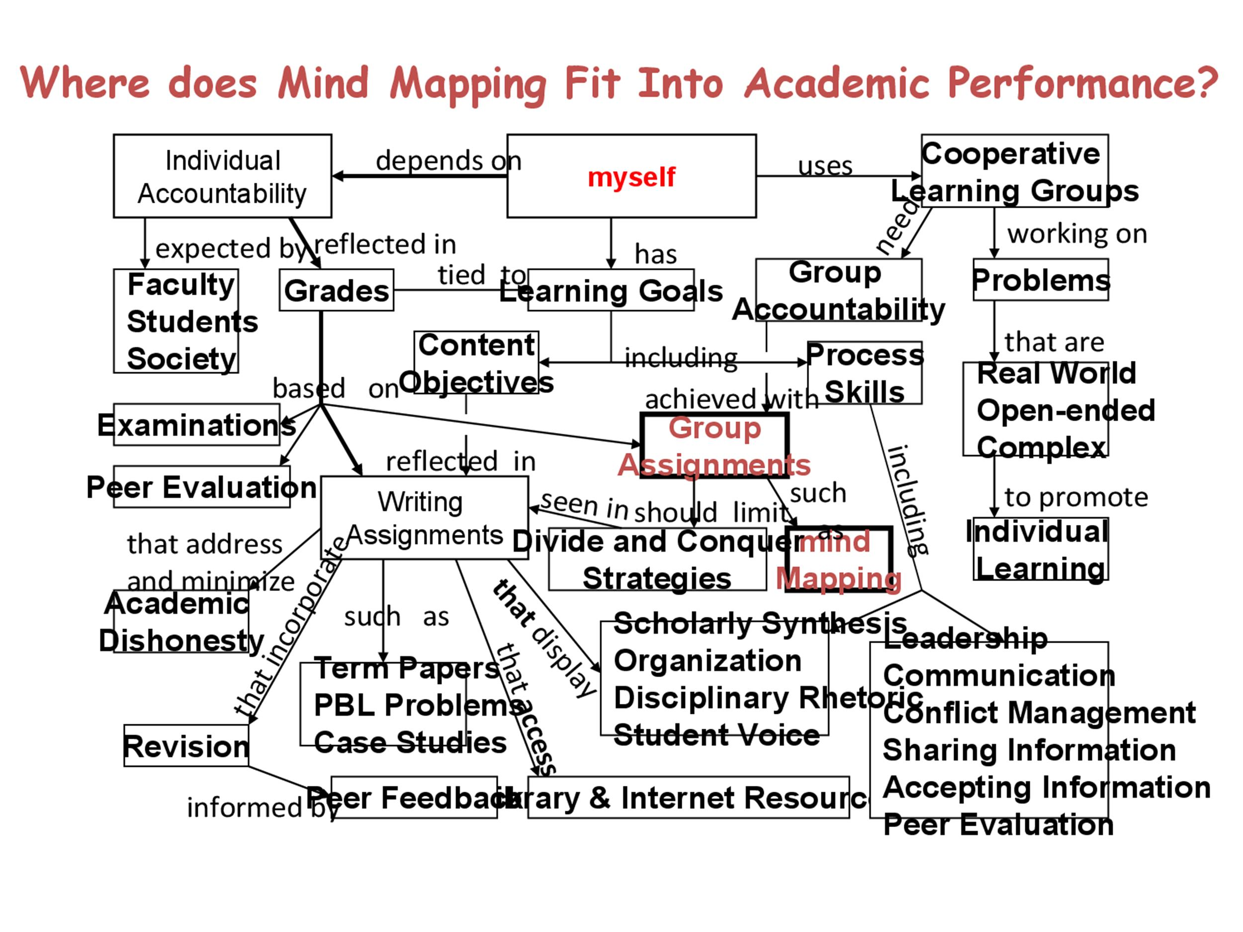 Free Mind Map Template 25