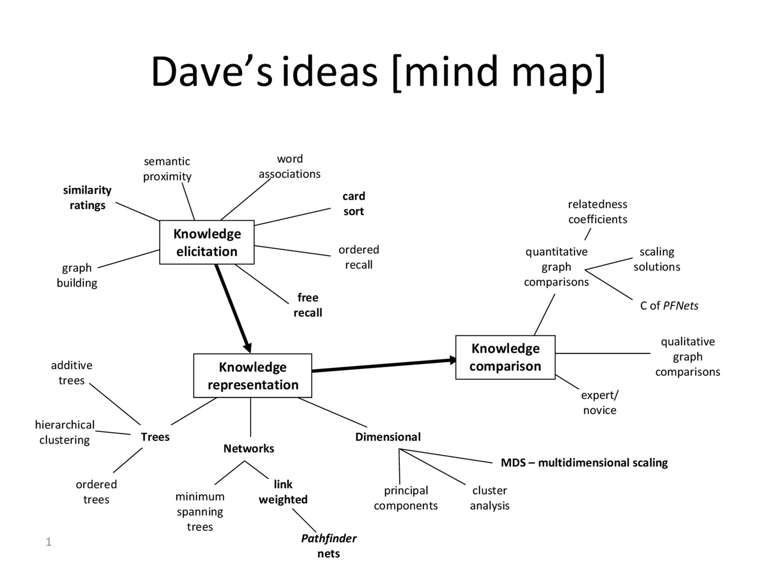 Free Mind Map Template 34