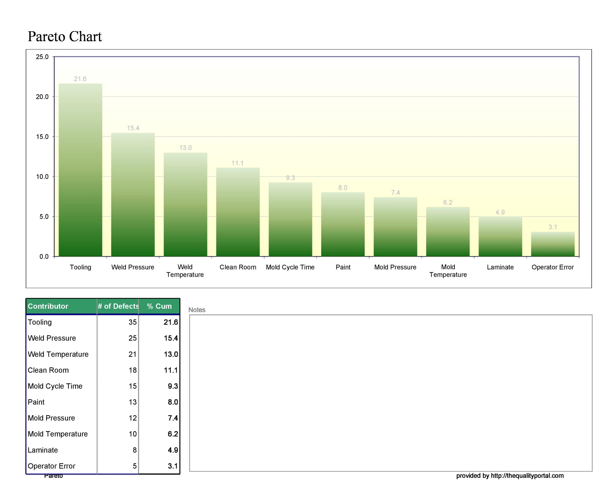 34 Best Pareto Chart Examples Templates Excel Template Lab