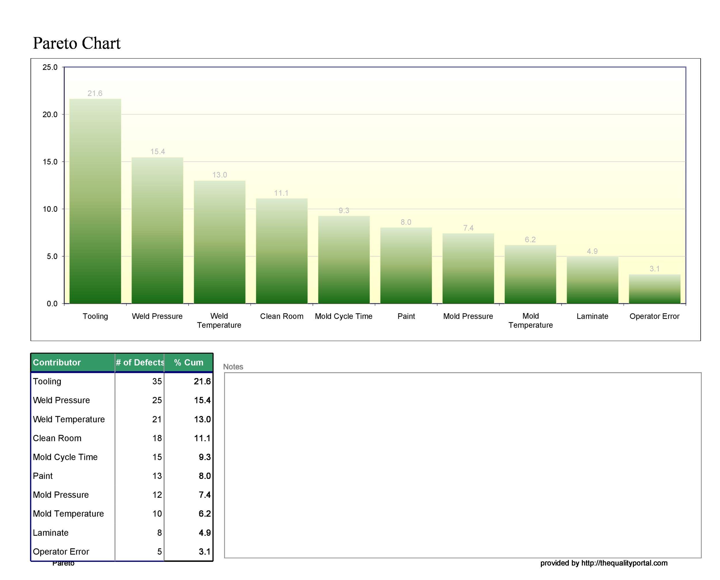 Pareto Chart Templates