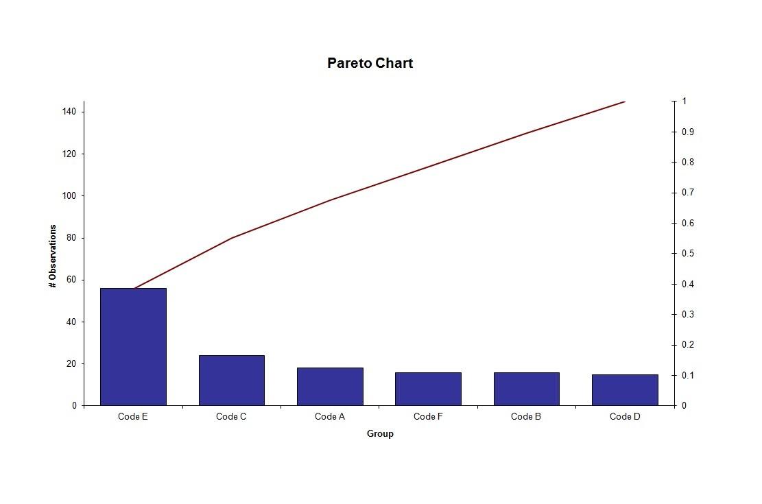 Free Pareto Chart 19