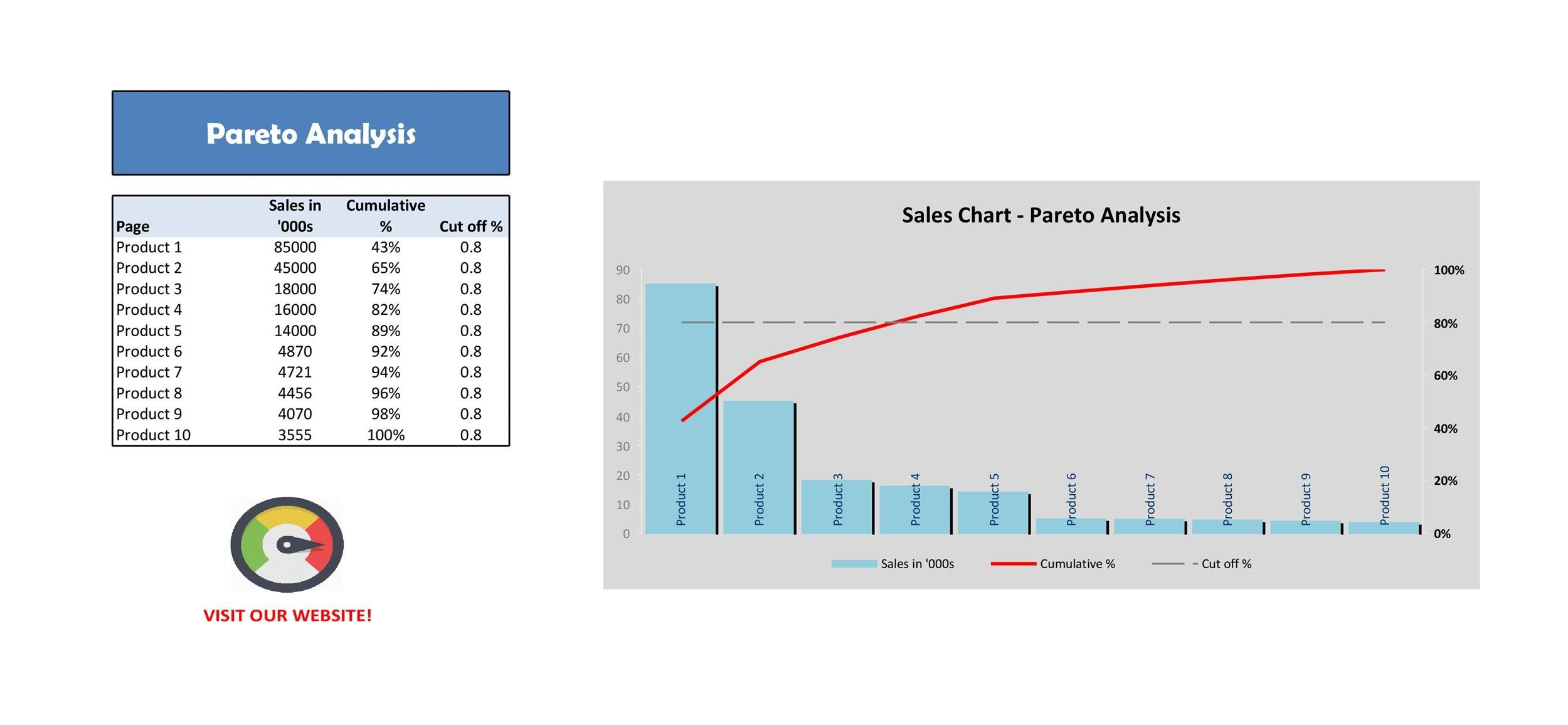 Free Pareto Chart 22